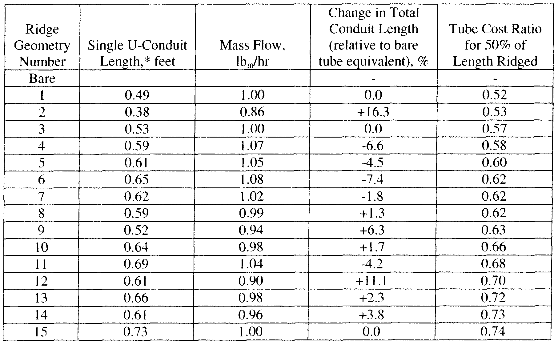 length of conduit relative to a bare conduit equivalent when