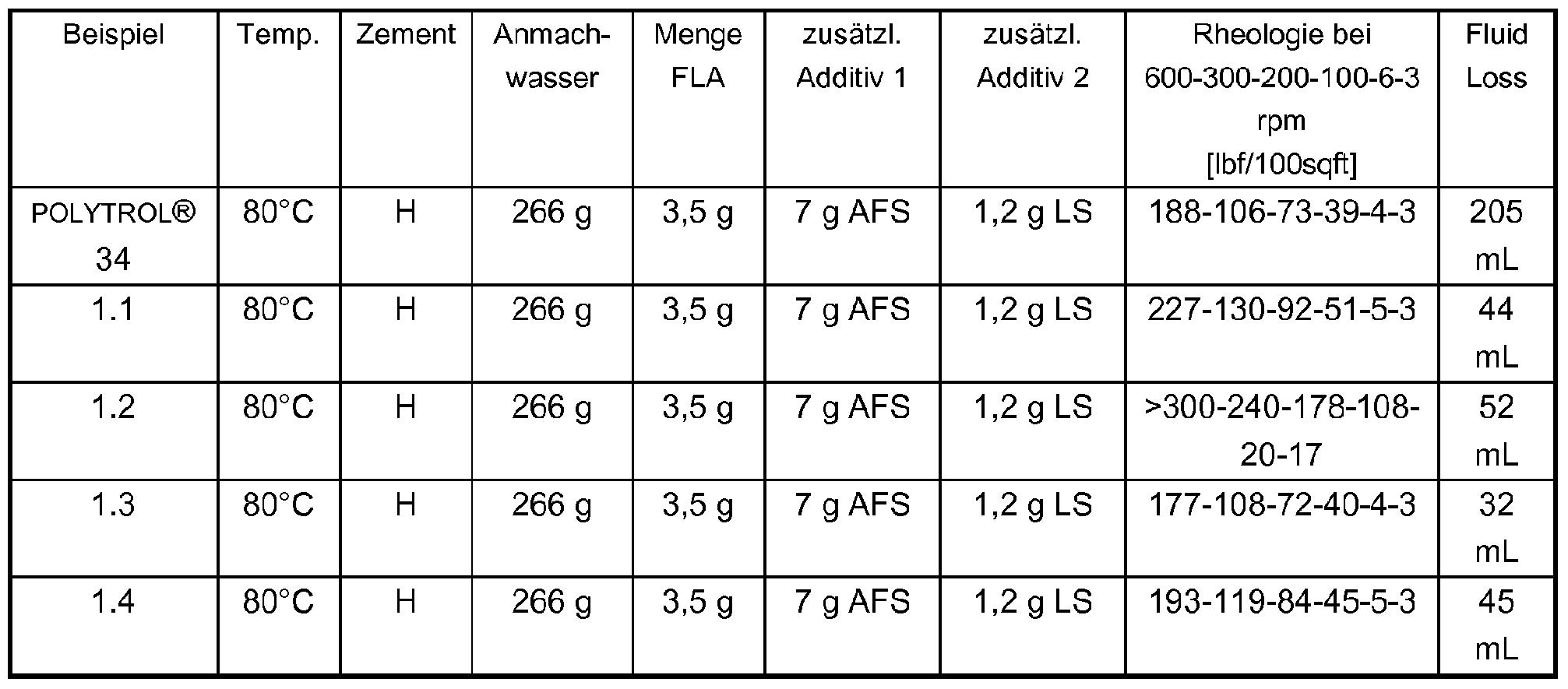 Fenstermaße tabelle  Patent WO2009074447A1 - Copolymer auf basis einer sulfonsäure ...