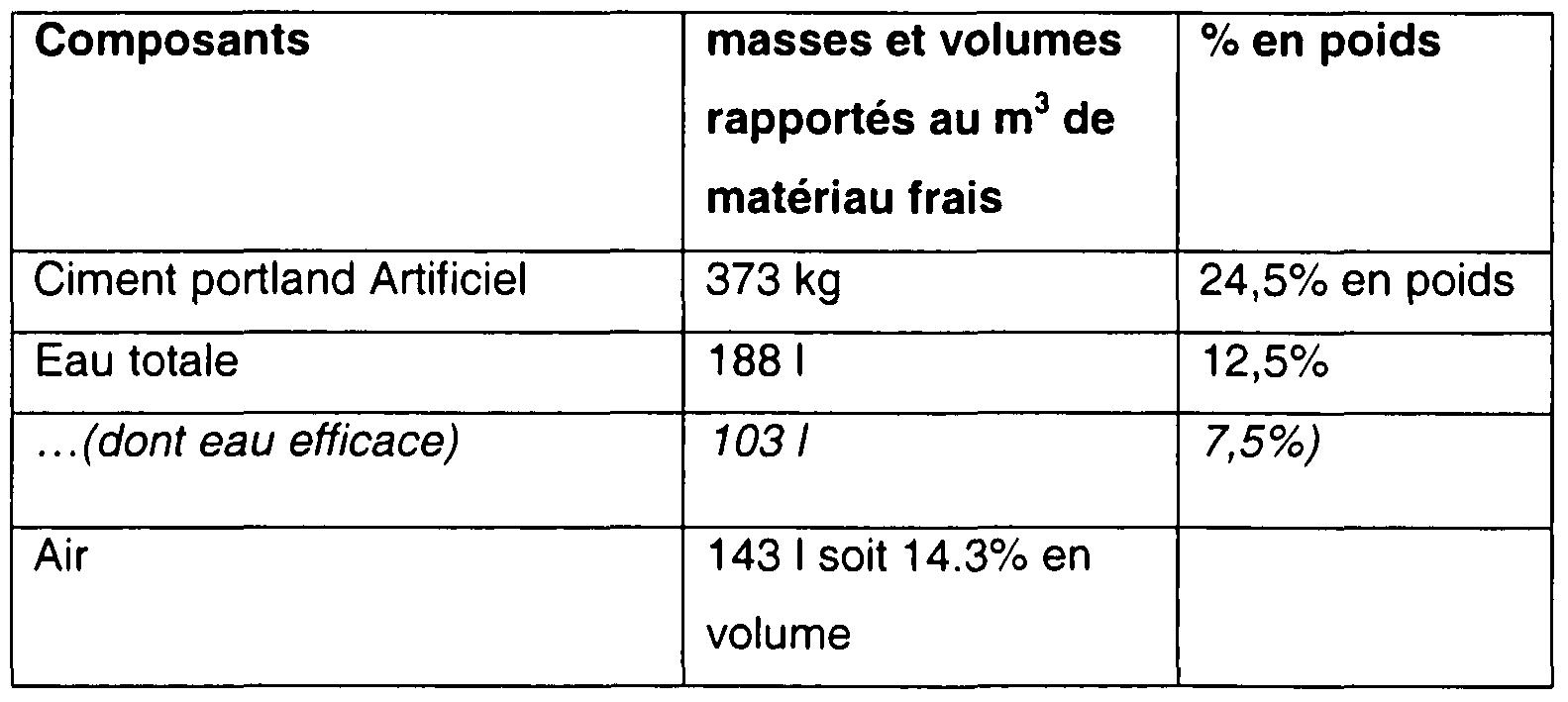 Patent ep2203400a2 formulation utilisation et proc d d 39 obtention d 39 un b ton l ger structurel - Poids d un metre cube de sable ...