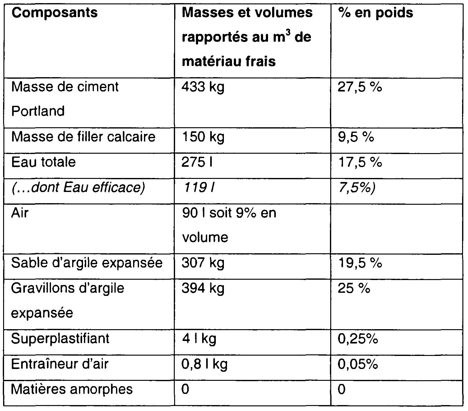 Brevet wo2009083809a2 formulation utilisation et proc d d 39 obtention d 39 un b ton l ger - Poids d un metre cube de sable ...