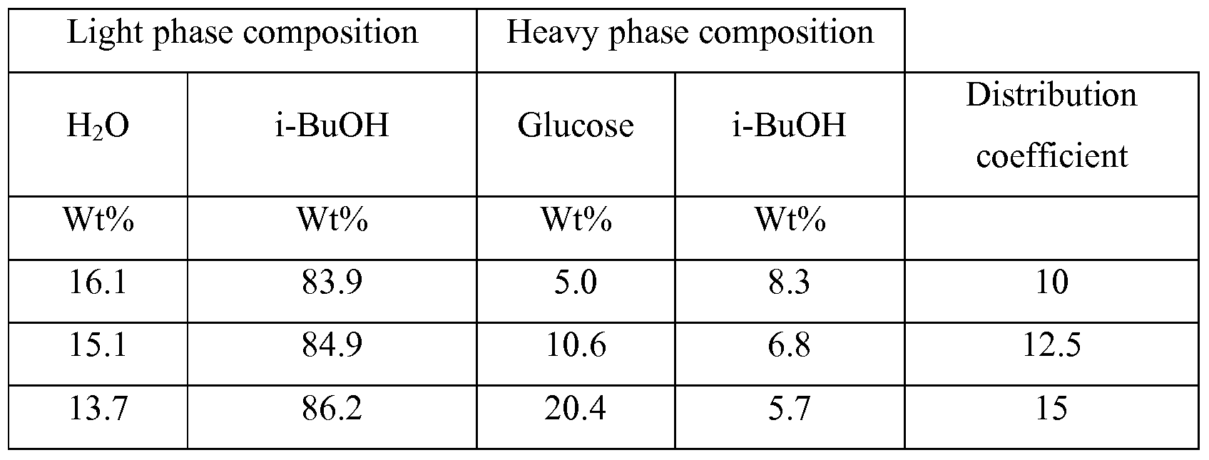 phase separation solutions final Separating the platinum group metals by liquid-liquid extraction  at present the final  separation is concerned.