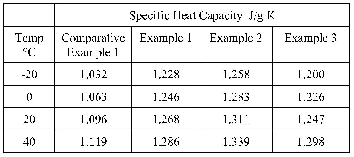 comparison of specific heat capacity of different metals Heat capacity of water  water does indeed have a very high specific heat capacity the heat of water is the amount of heat needed to raise for comparison sake.
