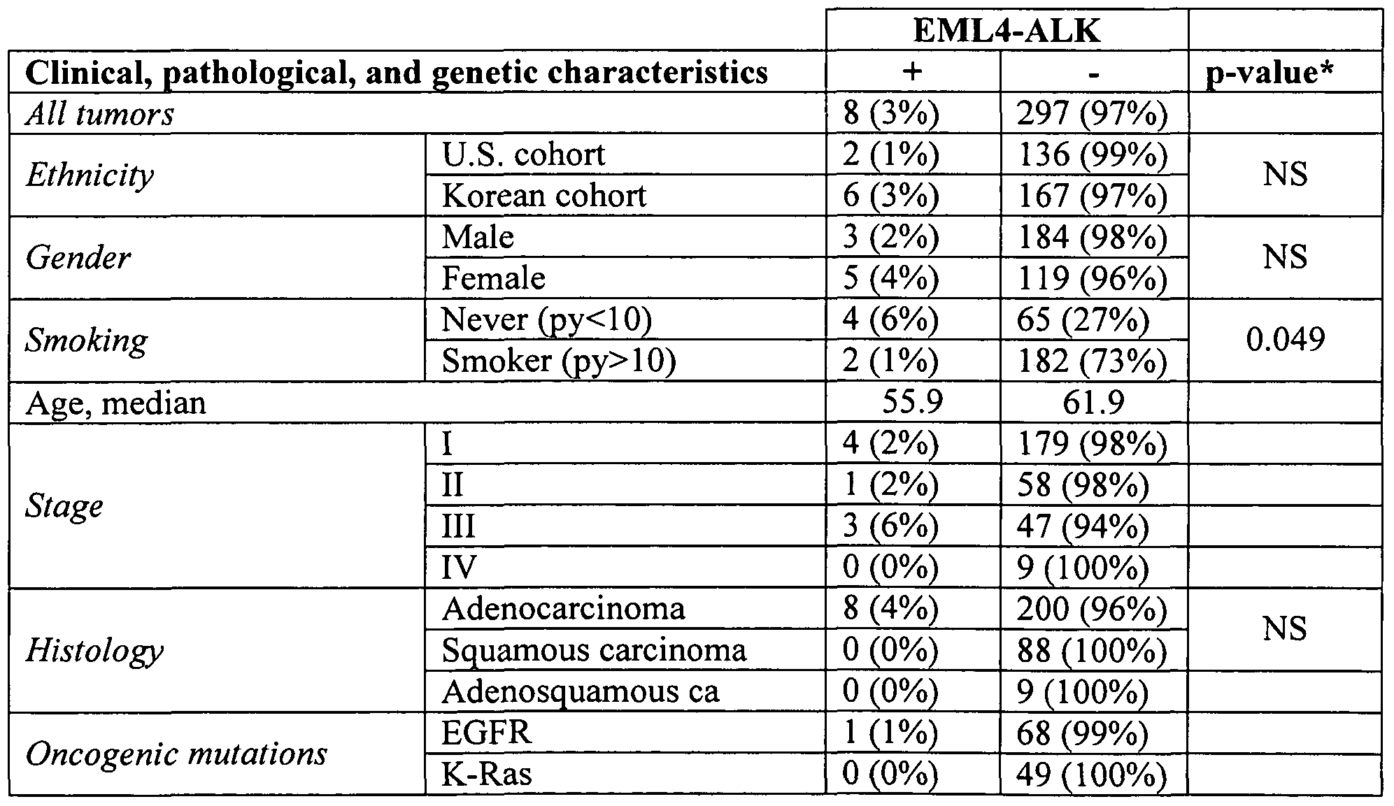 Brevetto wo2009102446a2 fish assay for eml4 and alk for Fish test for cancer