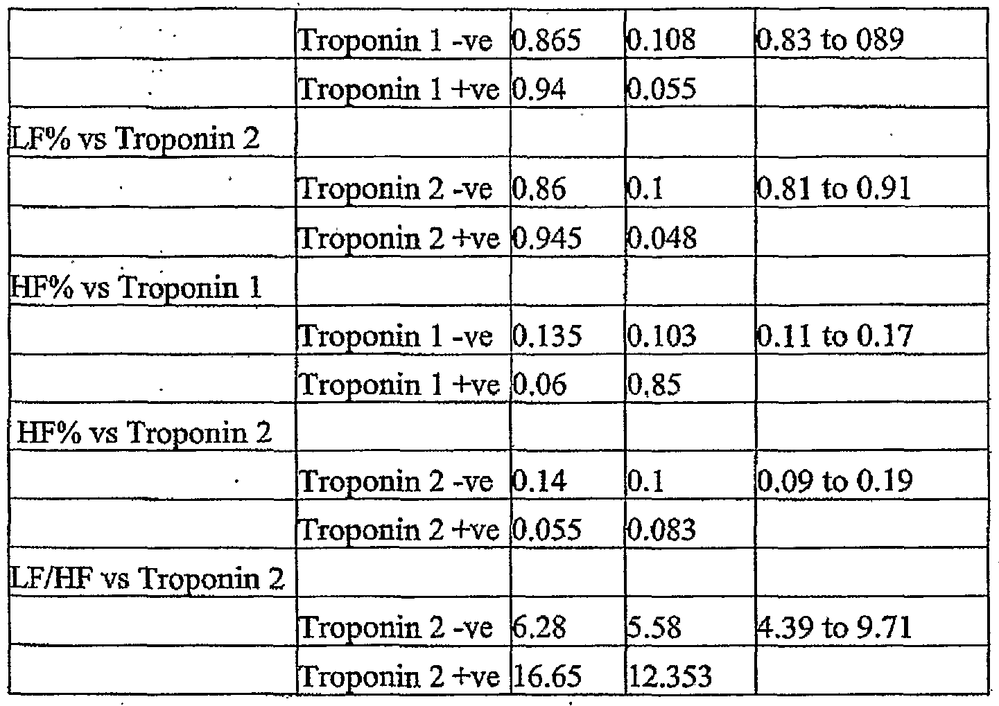 What is the normal range of troponin levels?