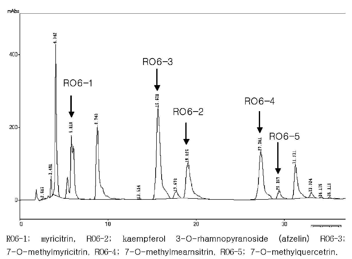 tlc flavonoid Quantitative estimates of conjugated flavonoid content were obtained by using hplc to analyze the level of free flavonoids present in acid-hydrolyzed extracts from commercial fruits and vegetables.