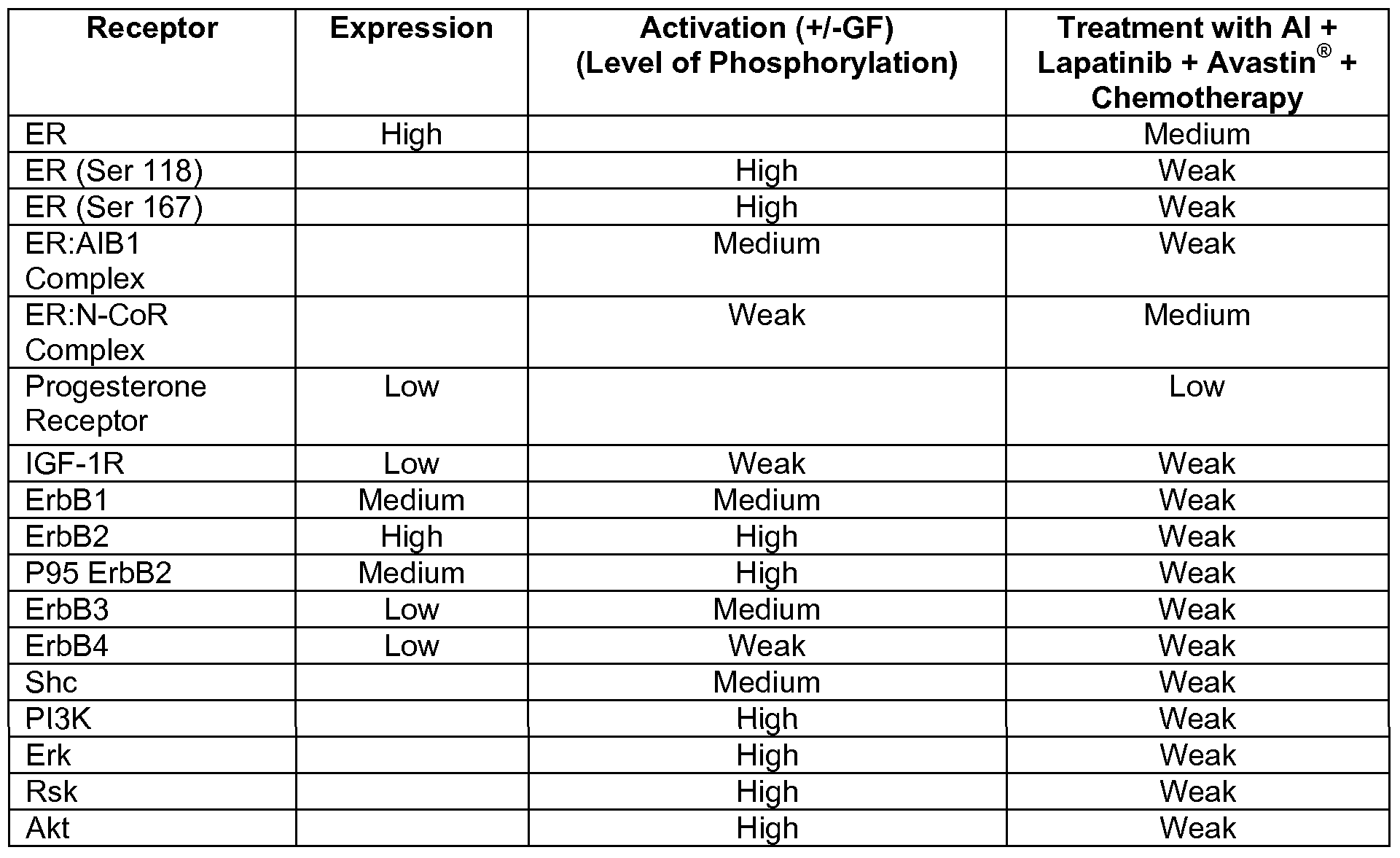 expression levels of artemis in taxane based chemotherapy Anthracycline/taxane (anc-tax)-based chemotherapy remains the standard treatment for tnbc patients expression levels of ctr1 and oct2 may critically affect.