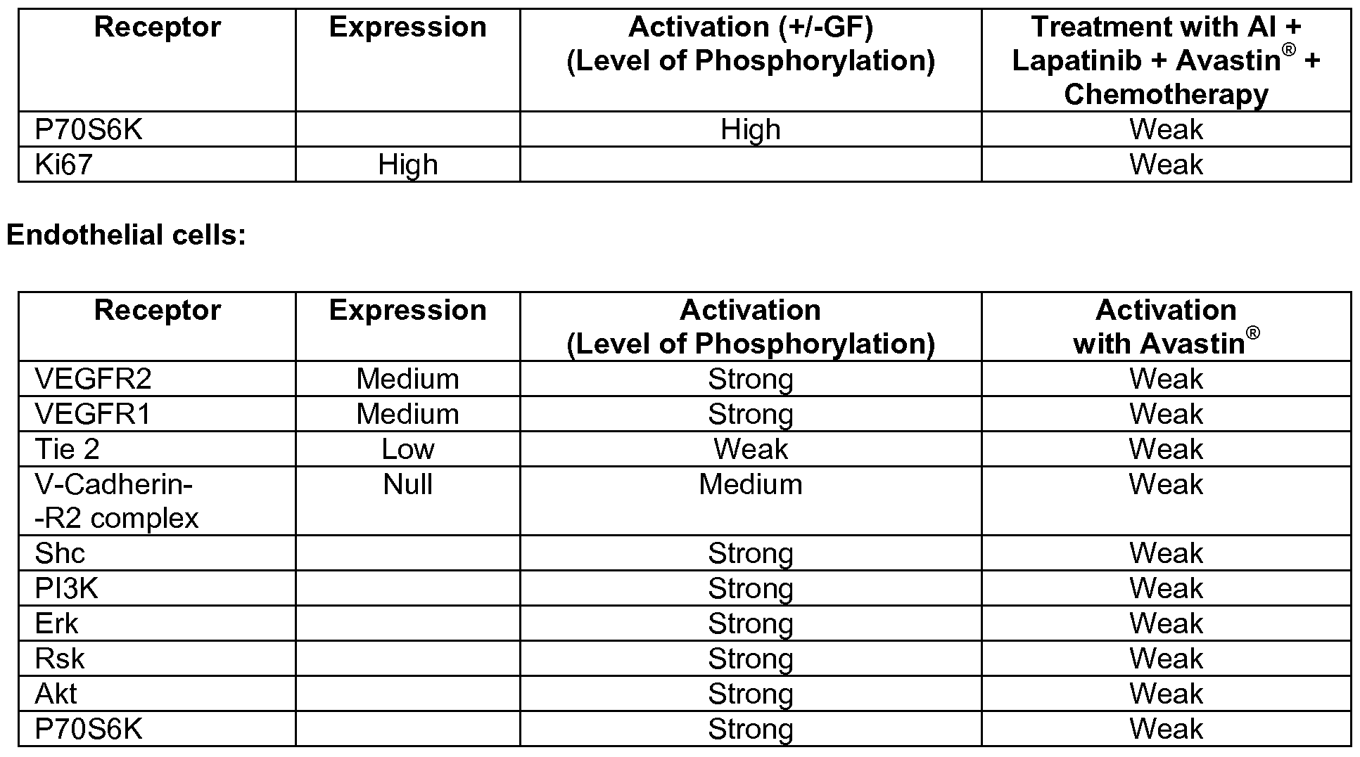 expression levels of artemis in taxane based chemotherapy Androgen receptor expression in patients with triple negative breast cancer treated with  and weekly paclitaxel on pcr rates and side-effect profile as a neoadjuvant  cancer treated with neo-adjuvant trastuzumab-containing chemotherapy  enrolling trial to confirm molecular profiling improves survival ( artemis.