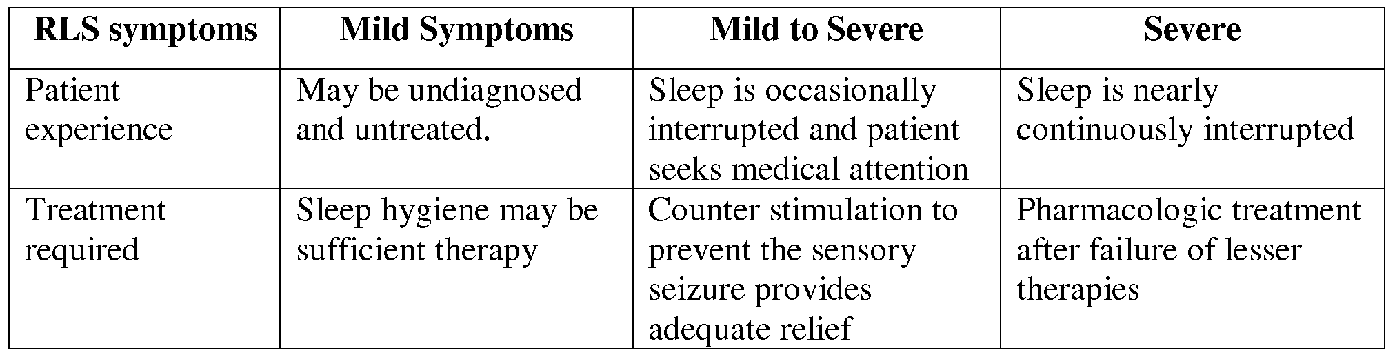 Patent EP2265237A2 - Devices for treating restless leg syndrome ...