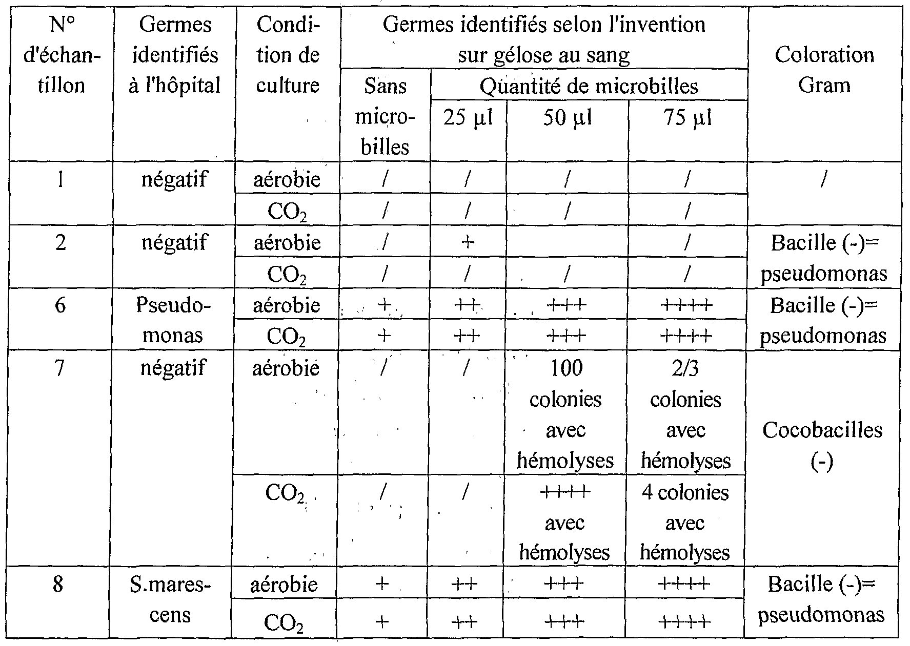figure imgf000015_0001 - Coloration De Gram Protocole