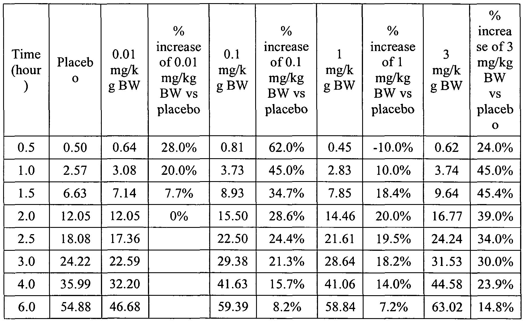 Patent WO1994007487A1 - Use of melatonin to induce sleep - Google ...