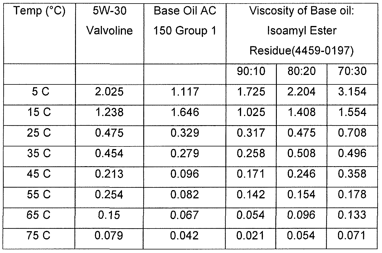 how to find the viscosity of oil
