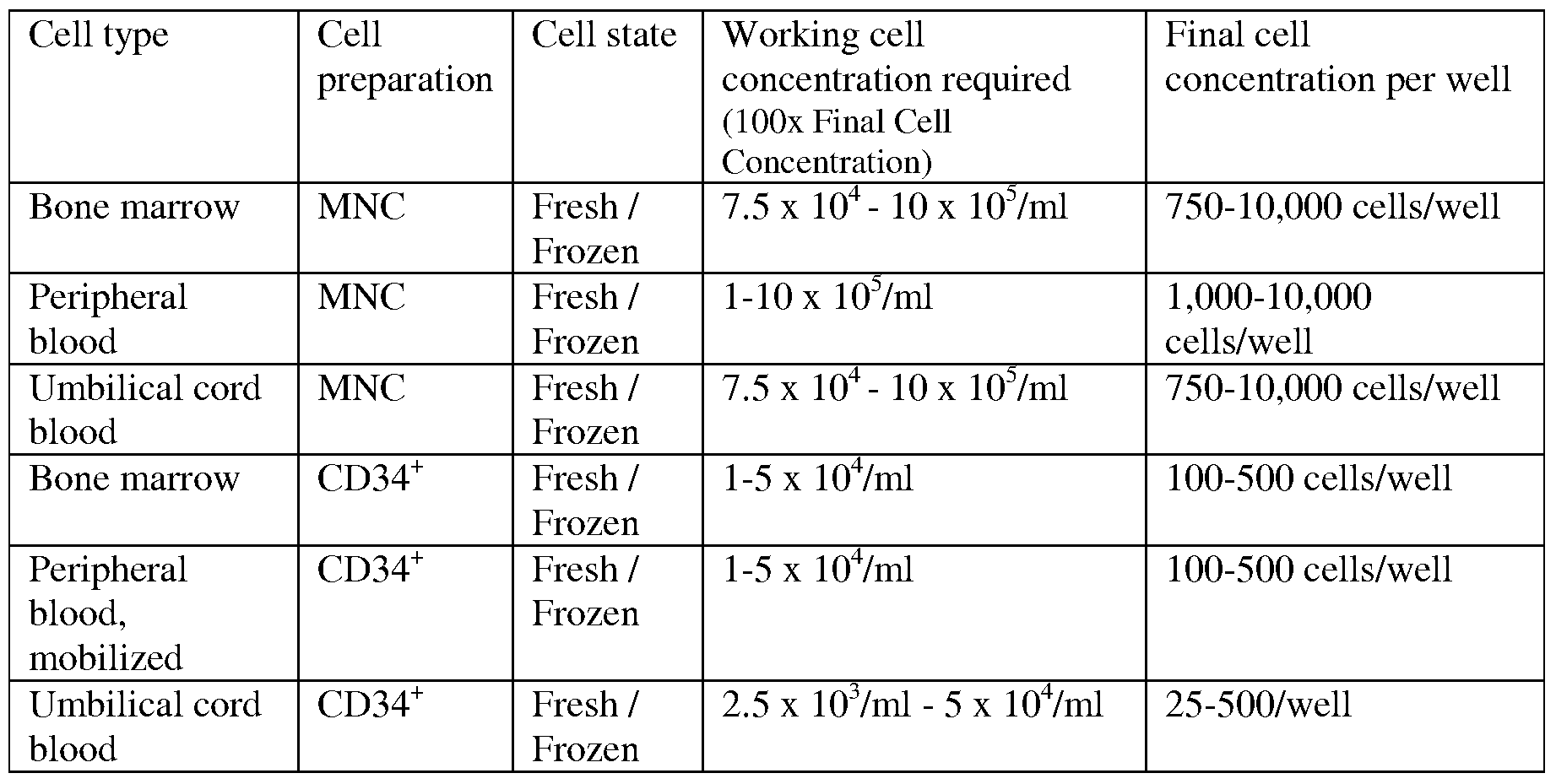 ... cells in tissues are Example of Cell Culture reasons why culturing