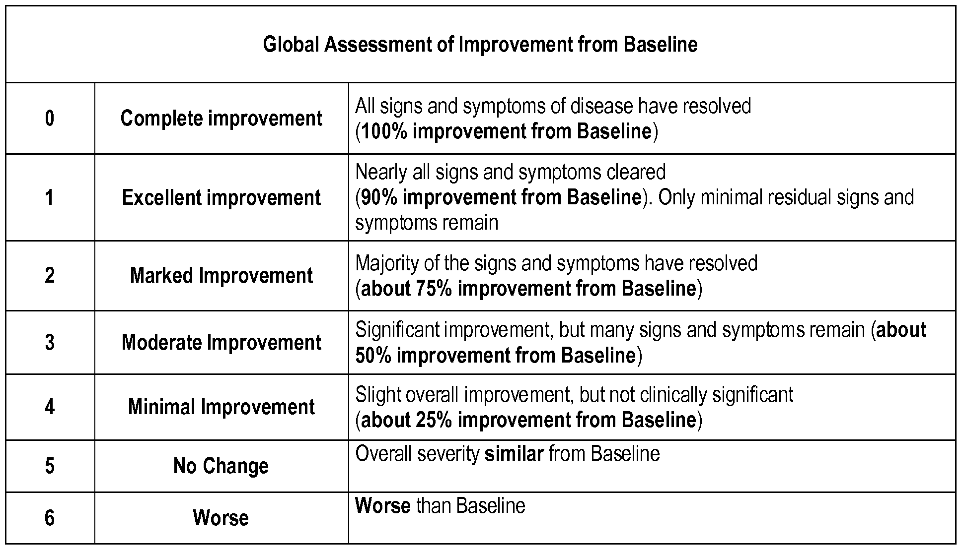 how to do severity rating scale of a disease pdf