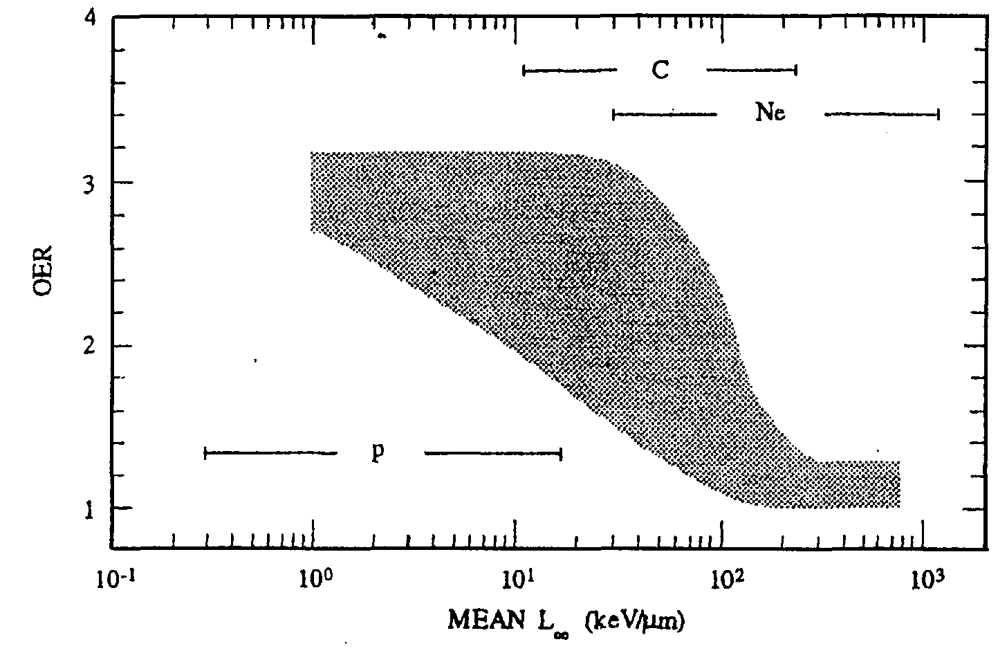 the effect of radiation on two different types of surfaces There are different types of radiation therapy that are commonly used   generally, the three major subtypes of radiation therapy have similar biological  effects on  two-dimensional photon therapy (conventional radiation  therapy)  electrons tend to release their energy close to the skin's surface and .