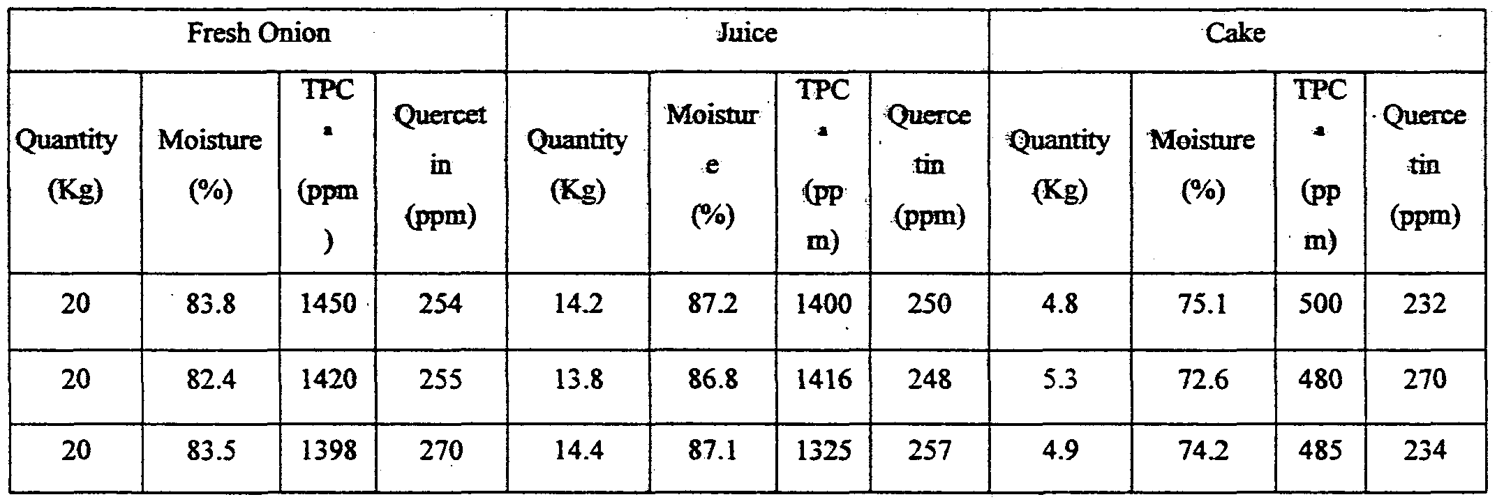total phenolic content of red and Determine the content of total phenolic and carotenoid (tpc) content in  relationship with the colour of  purple- and red-flesh potatoes can be used for.