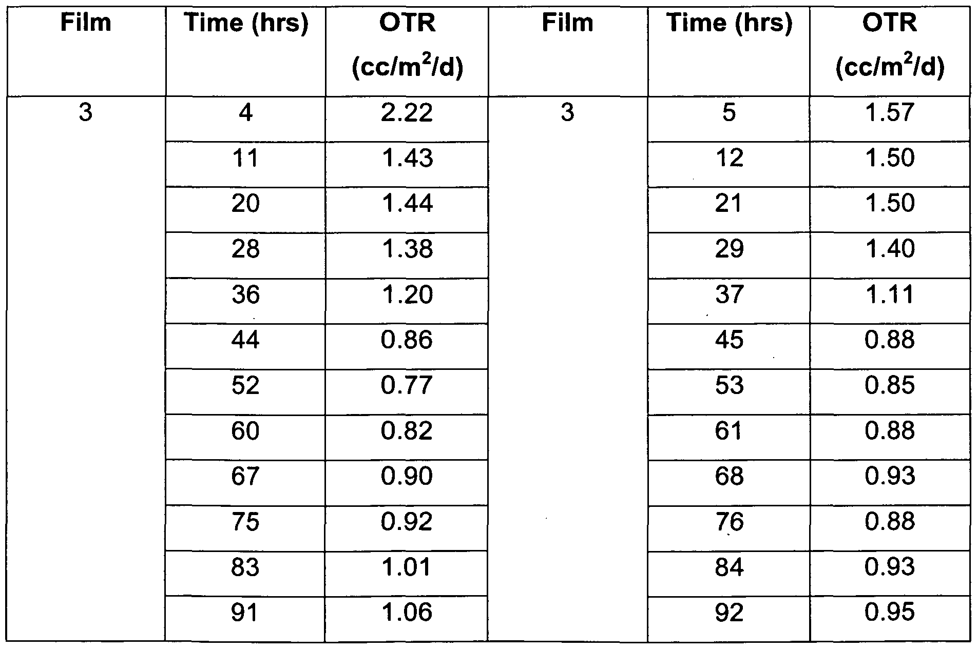 Patent wo2009158002a1 evoh barrier film with reduced for Table 85 hours