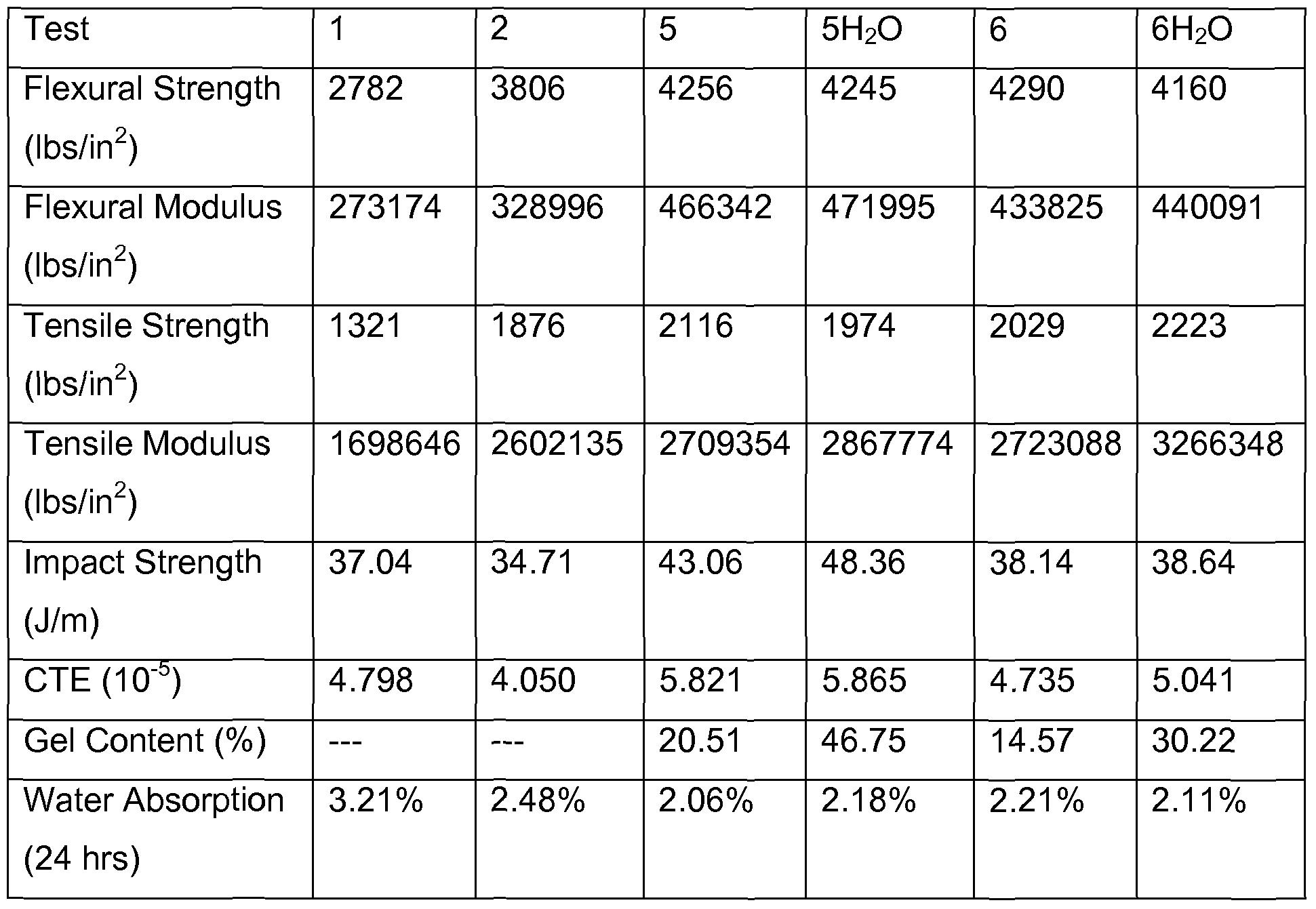 mechanical properties of wood pdf