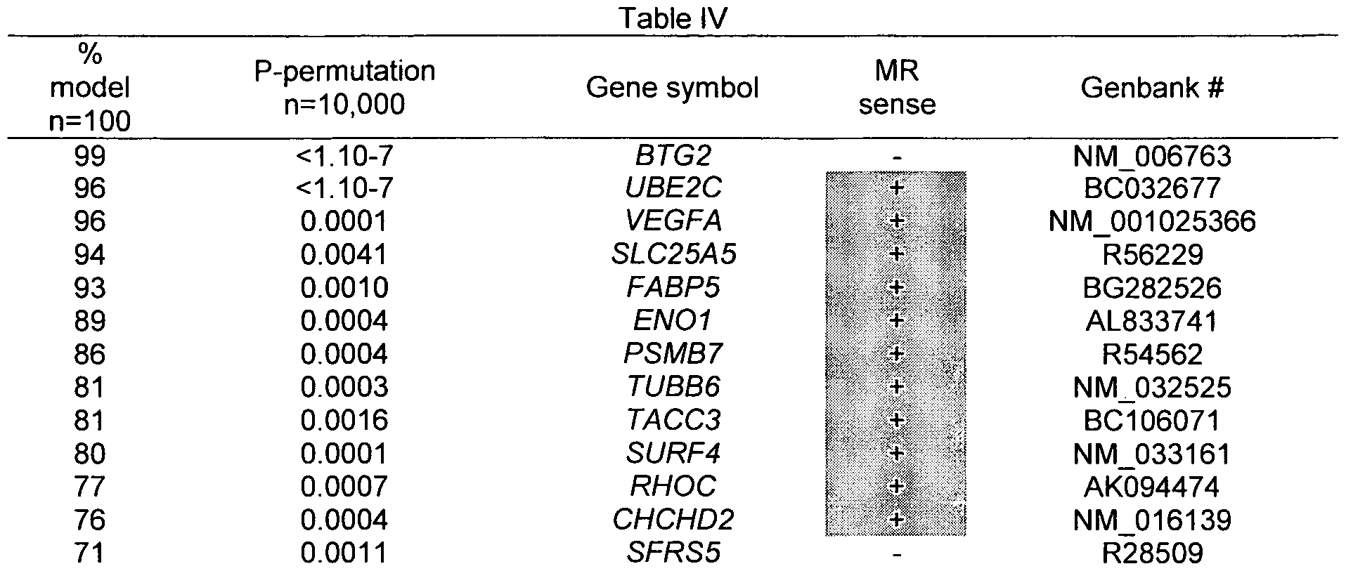 Patent wo2010029440a1 molecular classifier for for Binas tabel 99