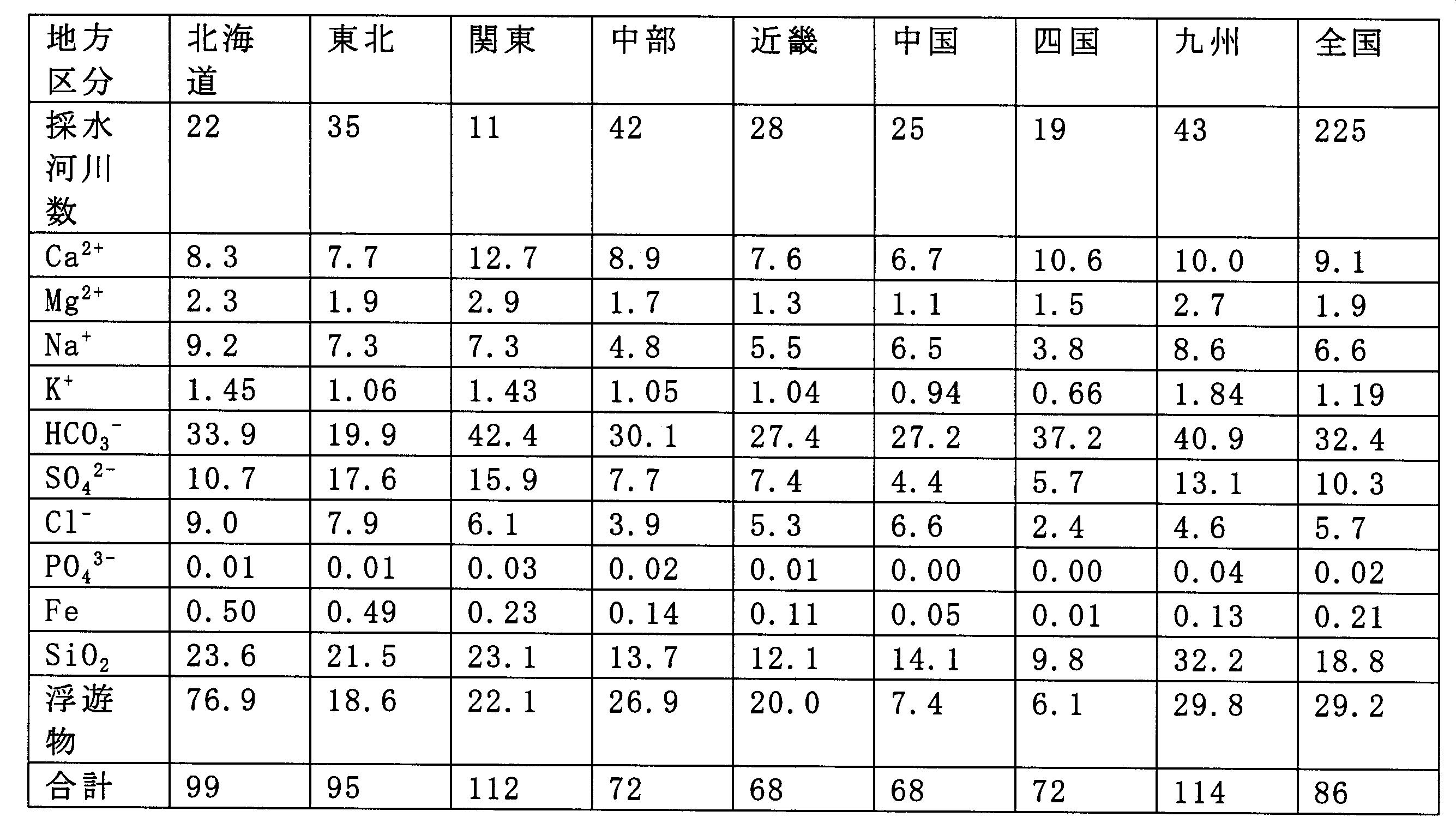一方、日本の河川水の平均化学 ...