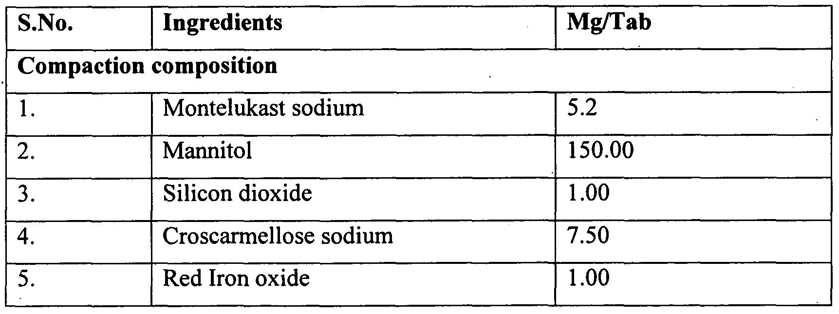 Generic singulair inactive ingredients.doc - Figure Imgf000023_0002