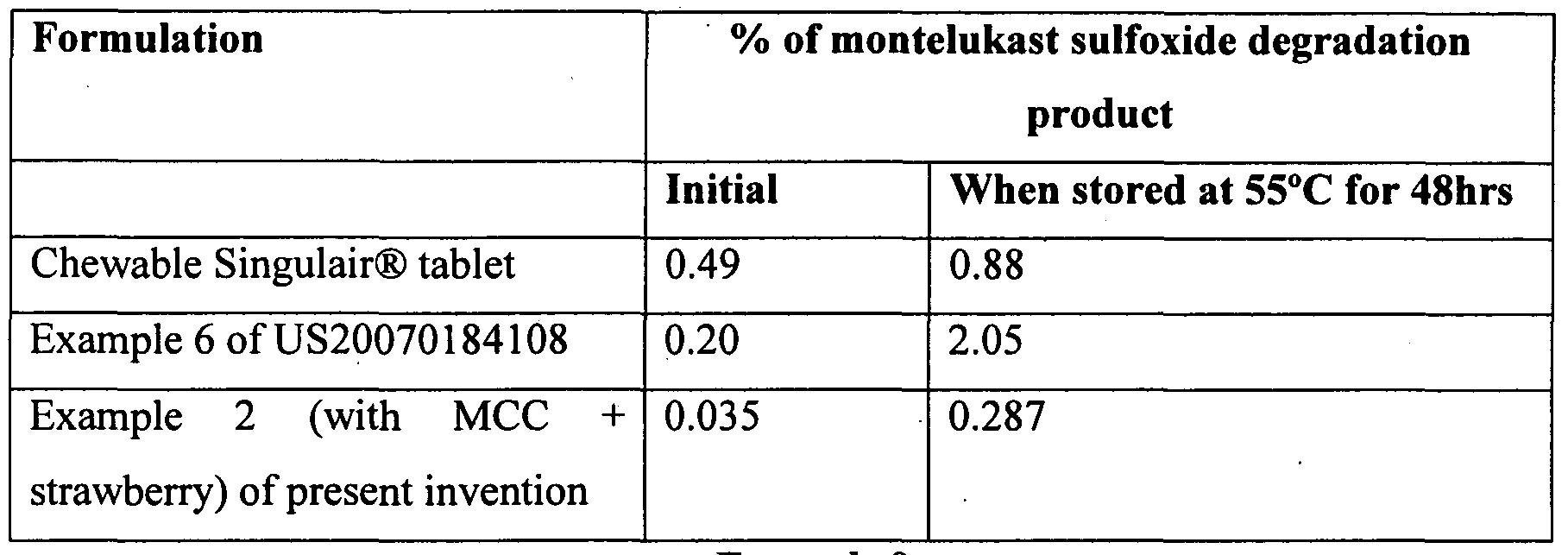 Generic singulair inactive ingredients.doc - Figure Imgf000027_0001