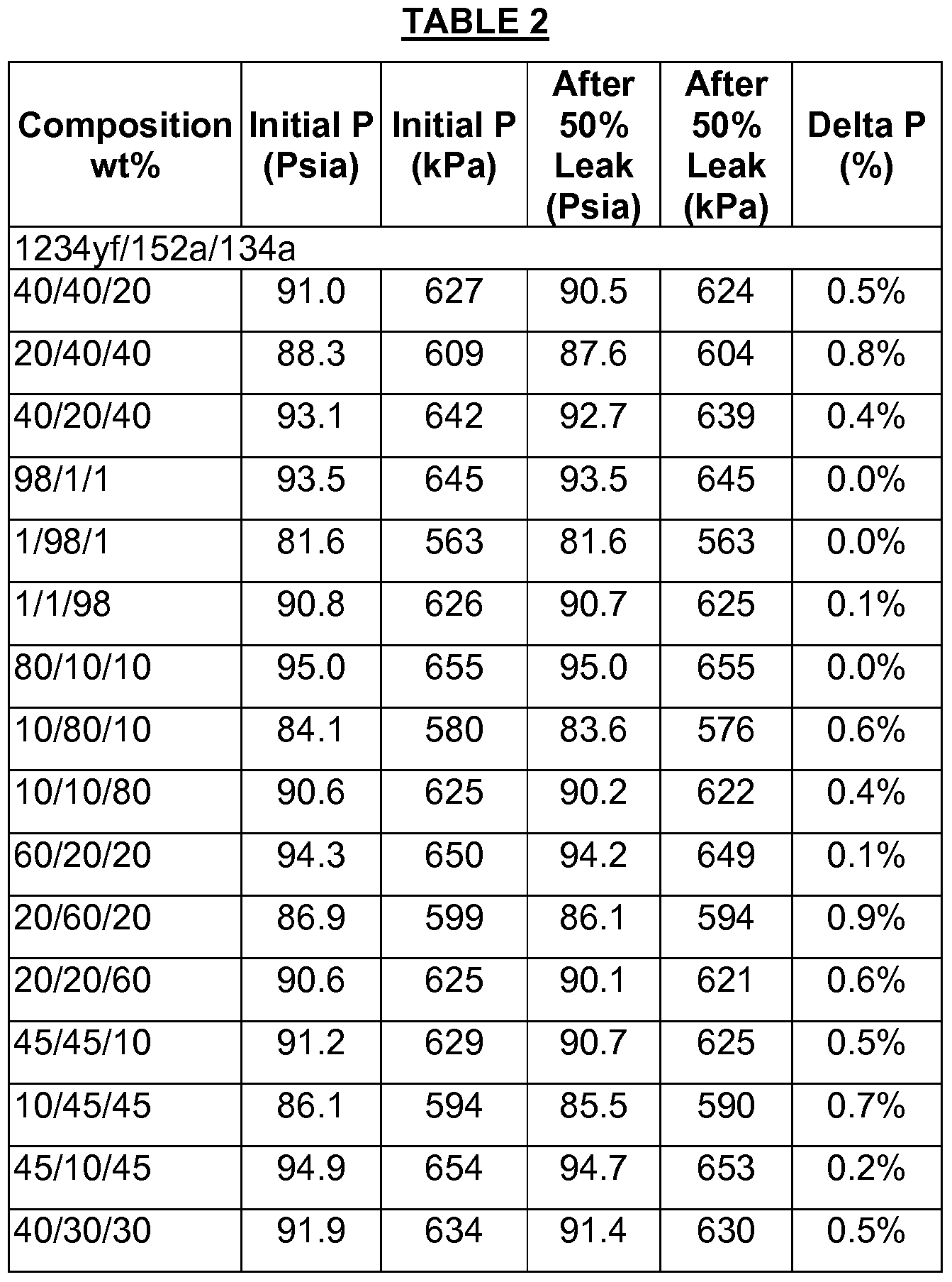 Patent Wo2010059677a2 Tetrafluoropropene Compositions
