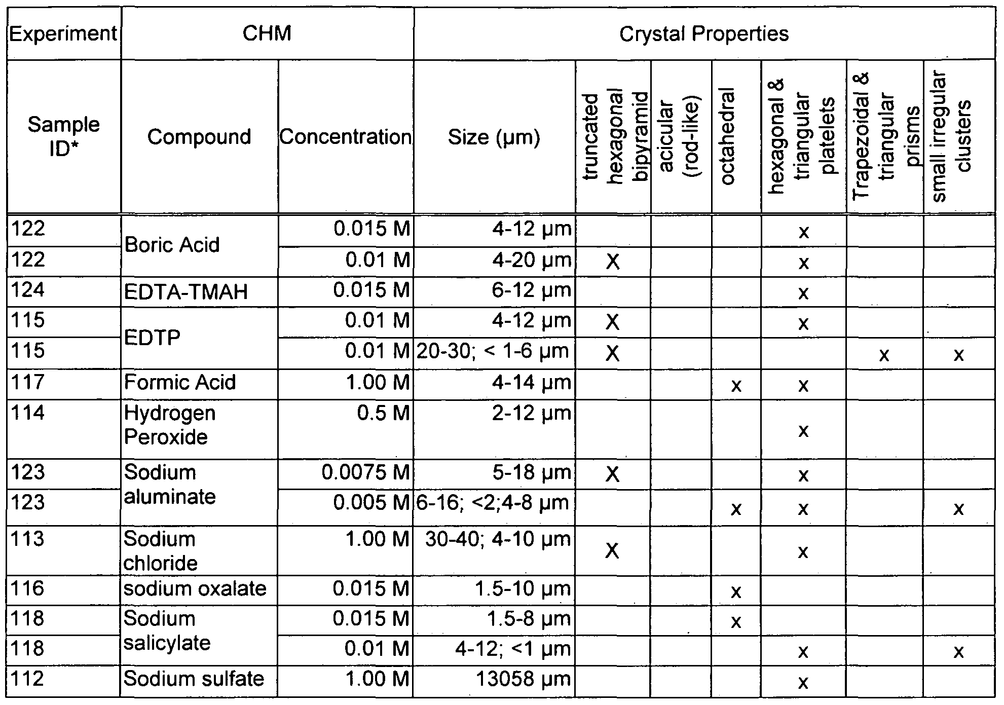 Patent wo2010065092a2 crystal habit modifiers for nuclear power figure imgf0000230001 pronofoot35fo Gallery