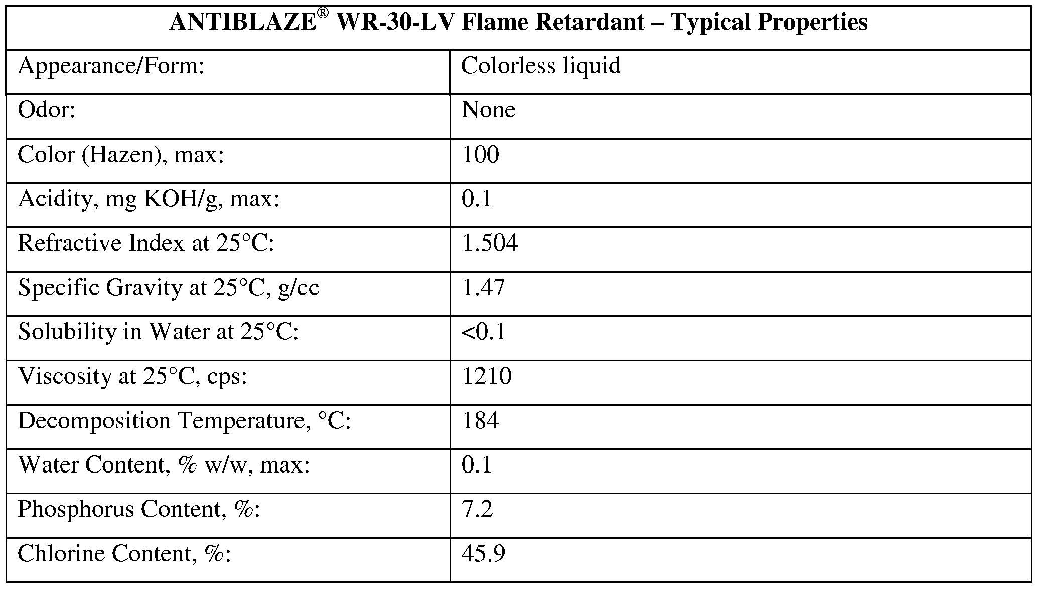 Patent WO2010075087A1 - Flame retardant compositions in the form ...