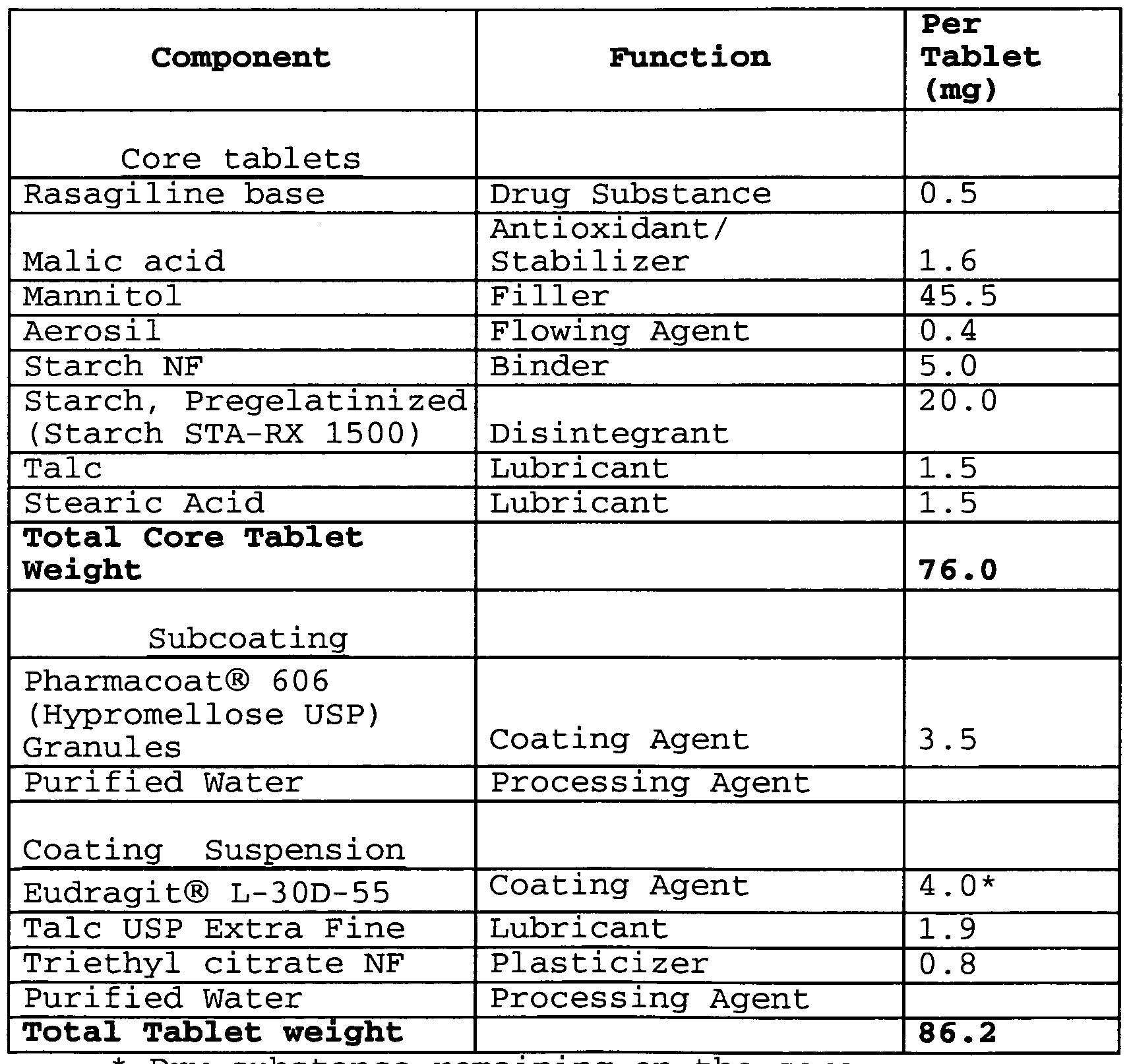 Patent ep2381767a1 delayed release rasagiline formulation google patents