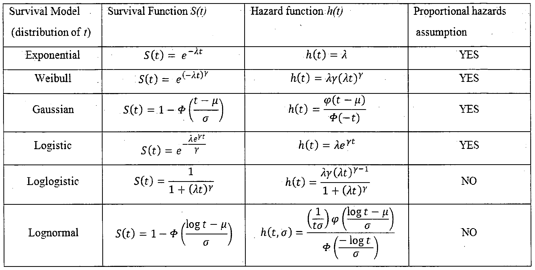 probability density function table pdf