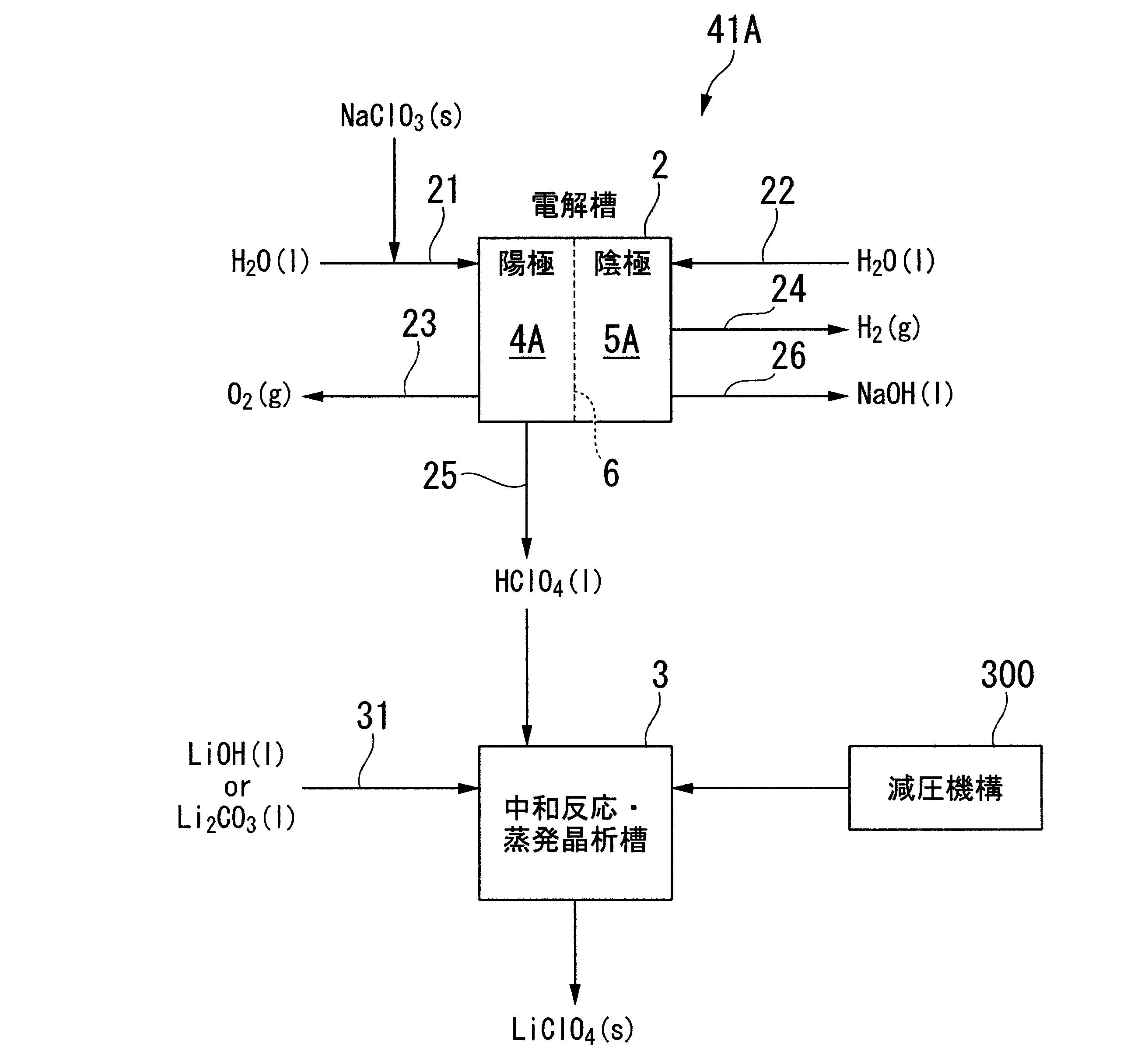 WO2010109922A1 - 過塩素酸塩の製造方法及び製造装置         - Google PatentsFamily