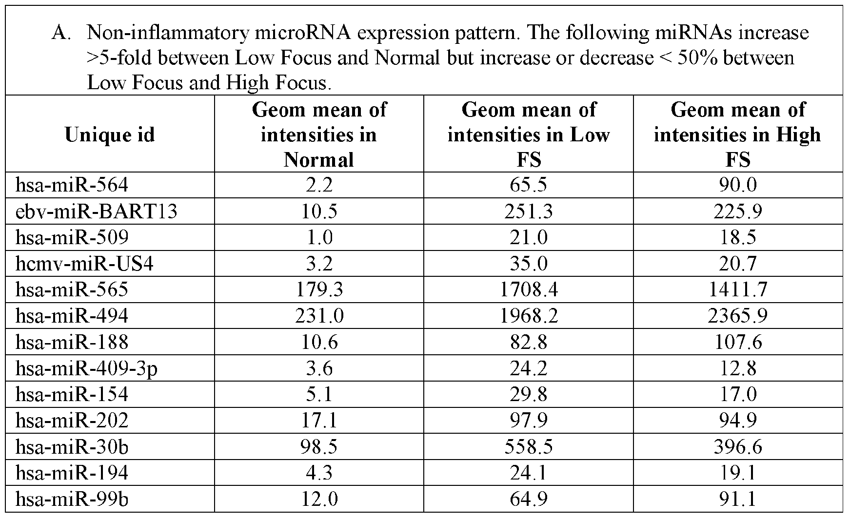 Patent EP2414549A2 - Differentially expressed micrornas as ...