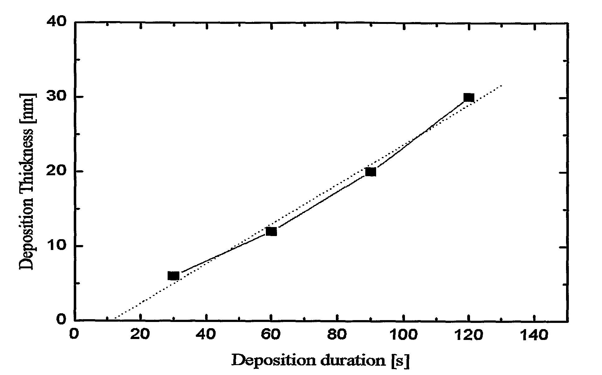sodium thiosulphate coursework