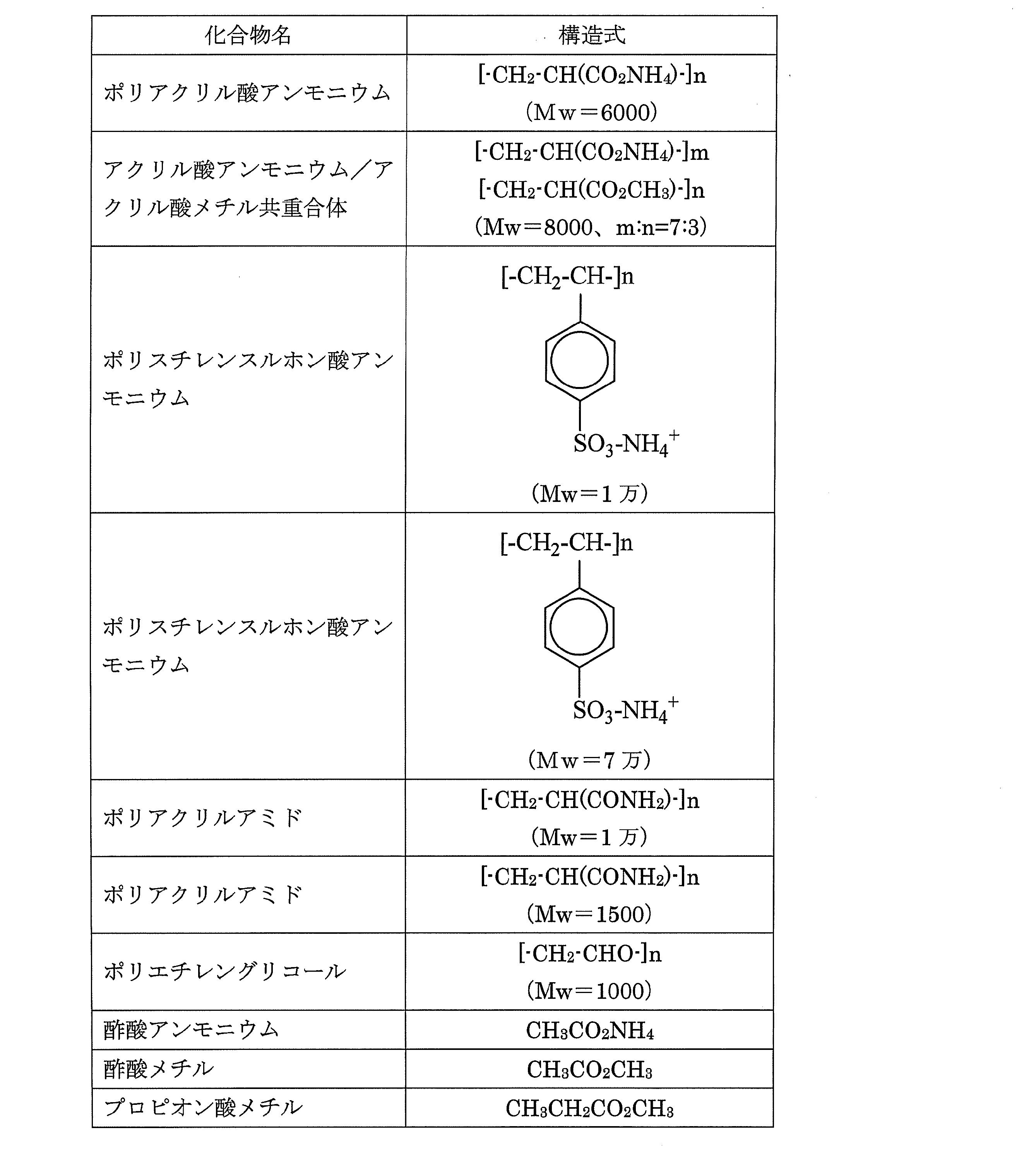 WO2010134184A1 - 微細加工処理剤、及び微細加工処理方法         - Google PatentsFamily