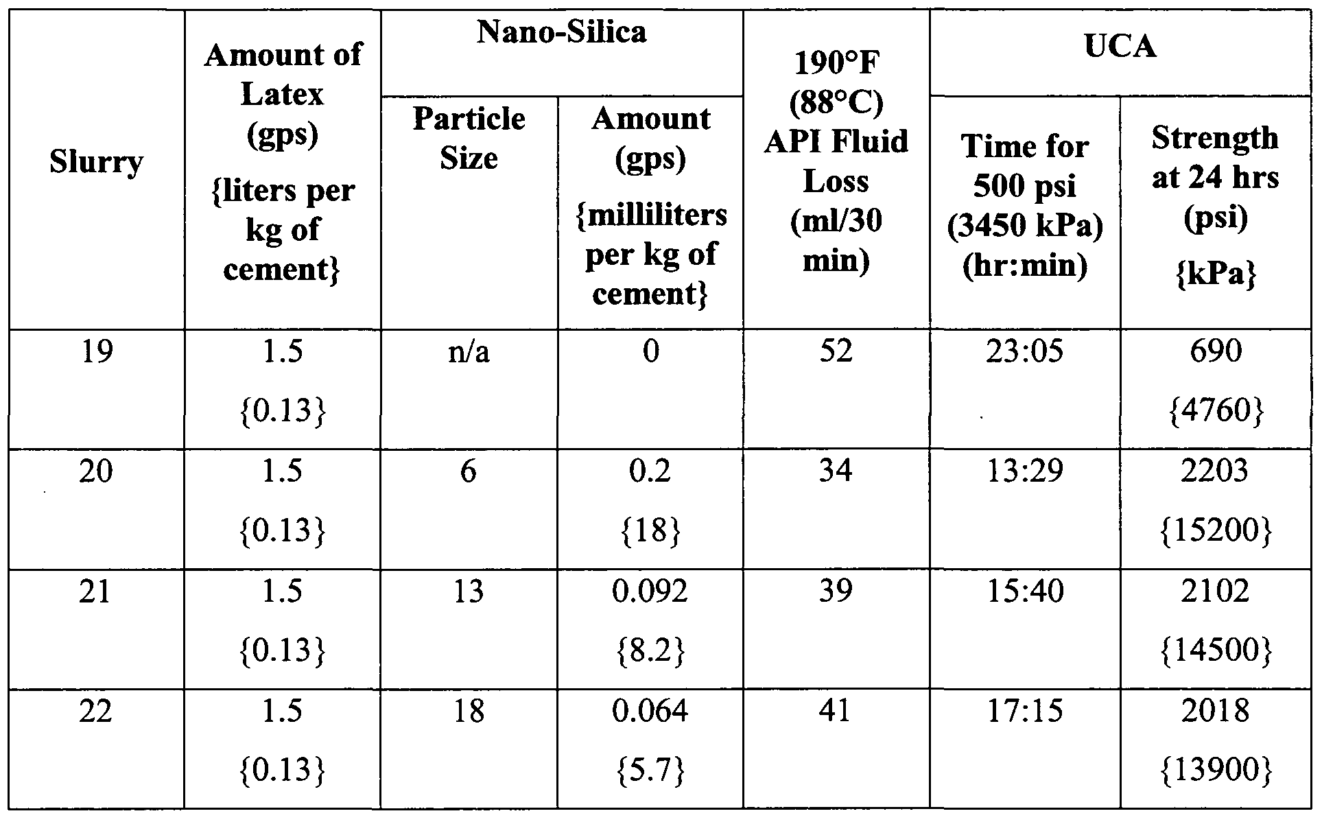 Patent wo2010136760a1 cement compositions comprising for Table width latex