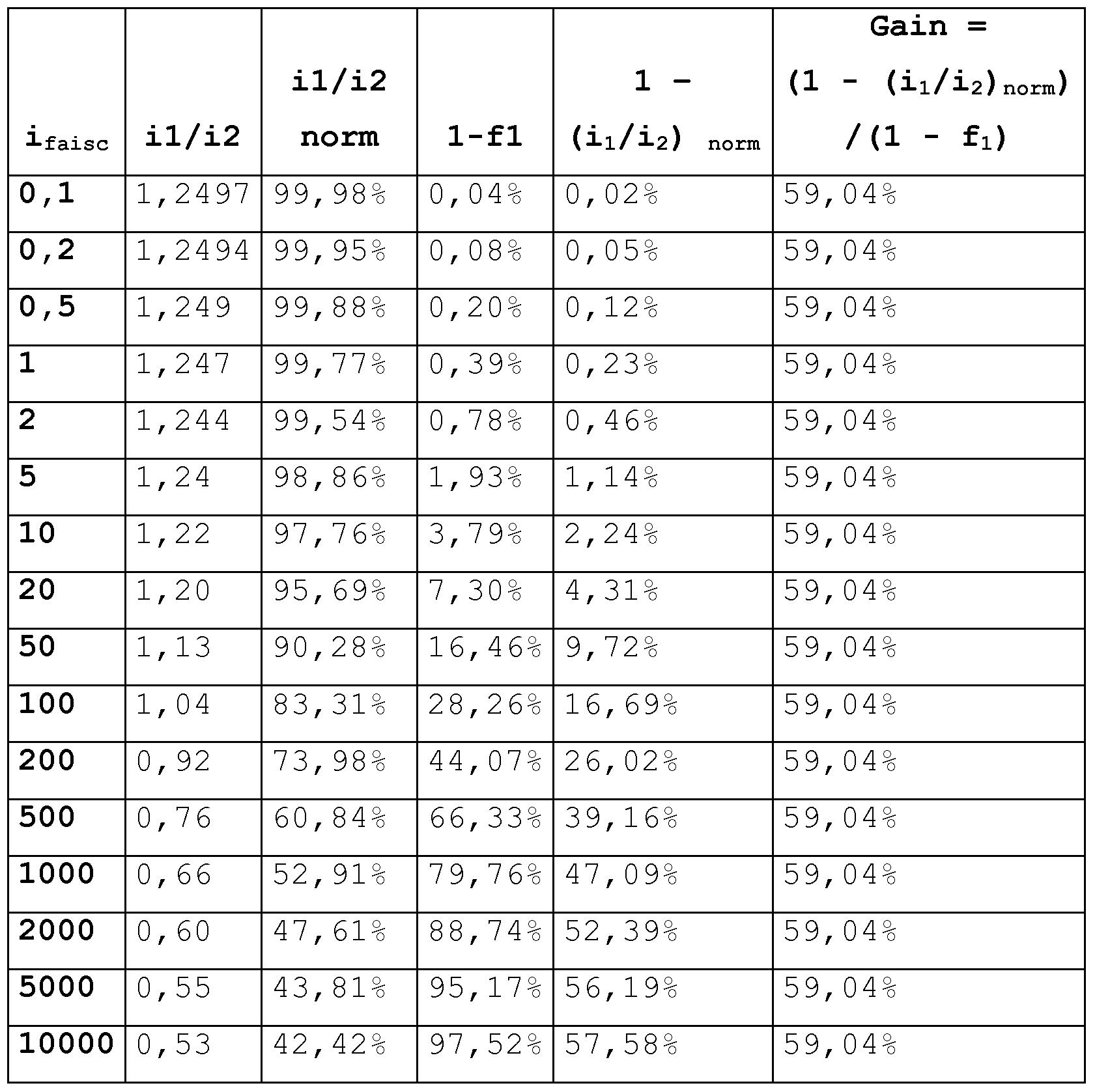 Patent ep2457248a1 dispositif et m thode pour la mesure for Chambre d ionisation