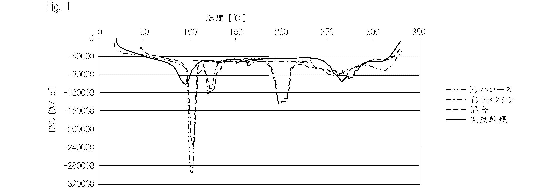 Patent WO2011010456A1 - NSAIDs...
