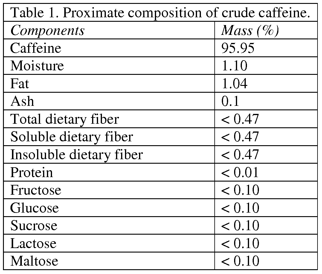 amount of caffeine in team samples Watch video five of the 16 products that list a specific amount of caffeine—arizona energy, clif shot turbo energy gel, nestlé jamba, sambazon organic amazon energy, and venom energy—had more than 20 percent above their labeled amount on average in the samples we tested.