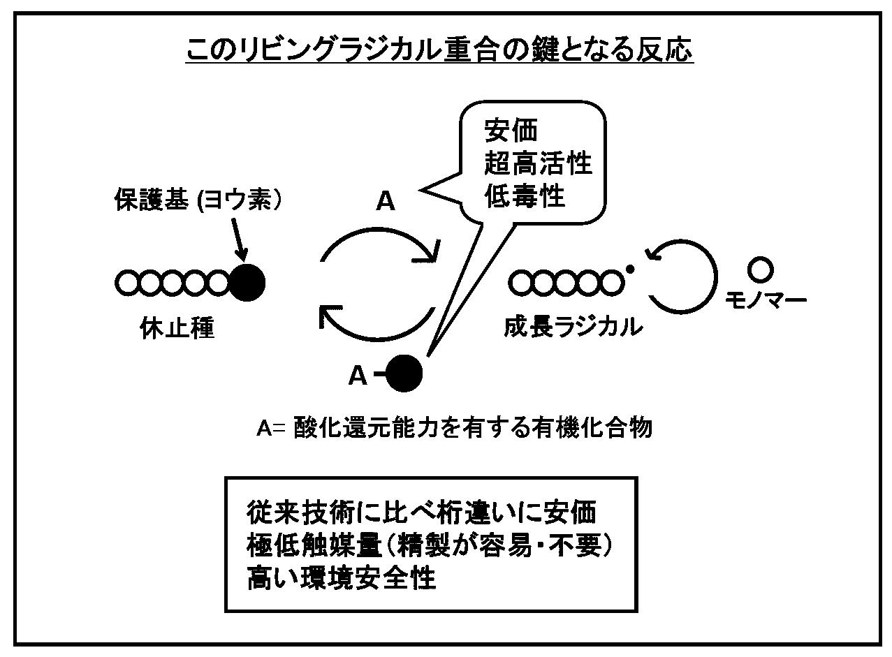 リビング重合 - JapaneseClass.jp