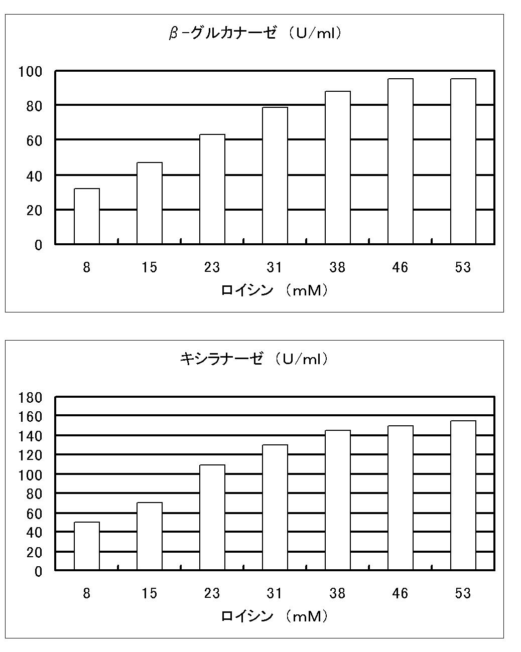 WO2011021612A1 - 小麦ふすまを用いたβ-グルカナーゼ及びキシラナーゼの製造方法及び液体培地         - Google PatentsFamily