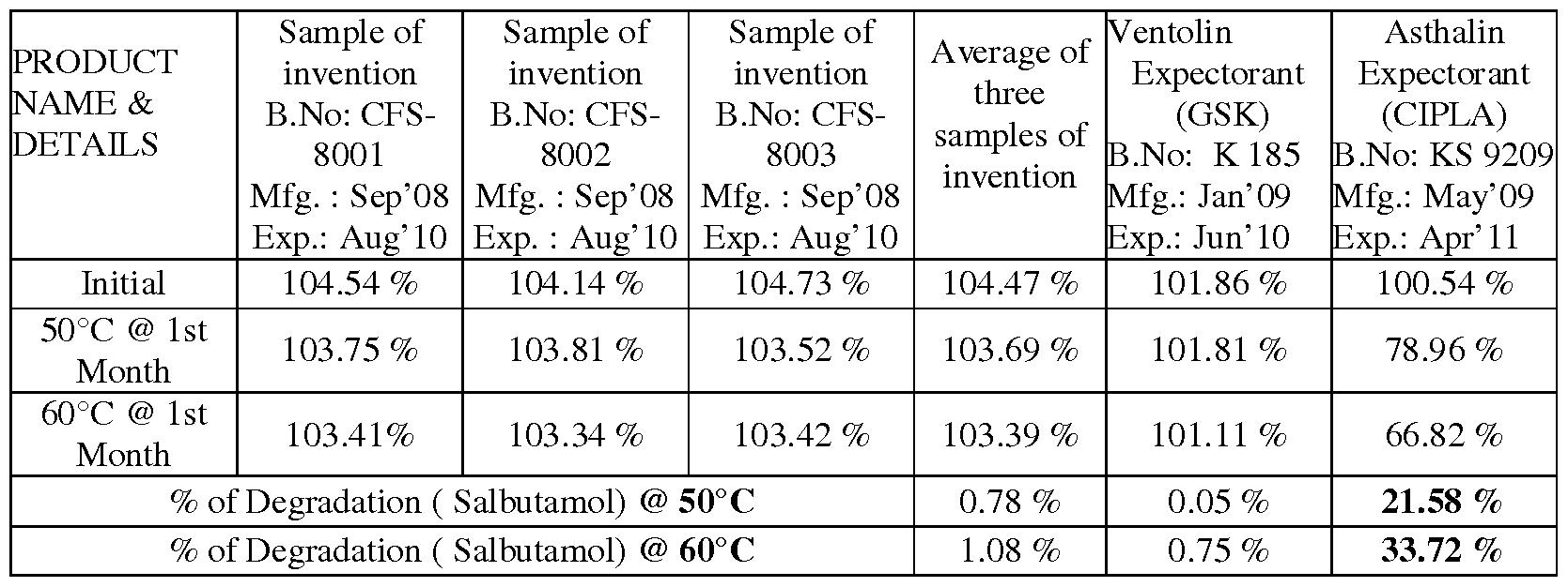 Ventolin samples