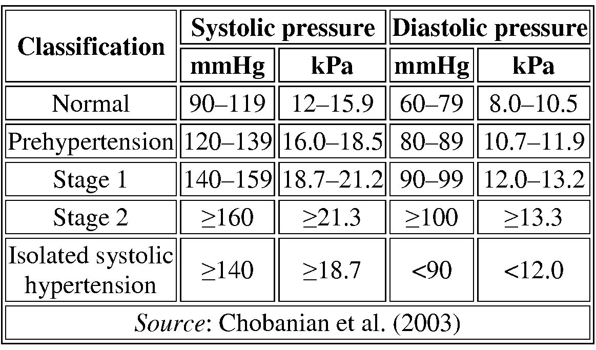 Diastolic and systolic blood pressure healthy eating breakfast scientific reports 7 of vitamin d may reduce both systolic and diastolic bp in improves diastolic blood pressure in saudi geenschuldenfo Choice Image