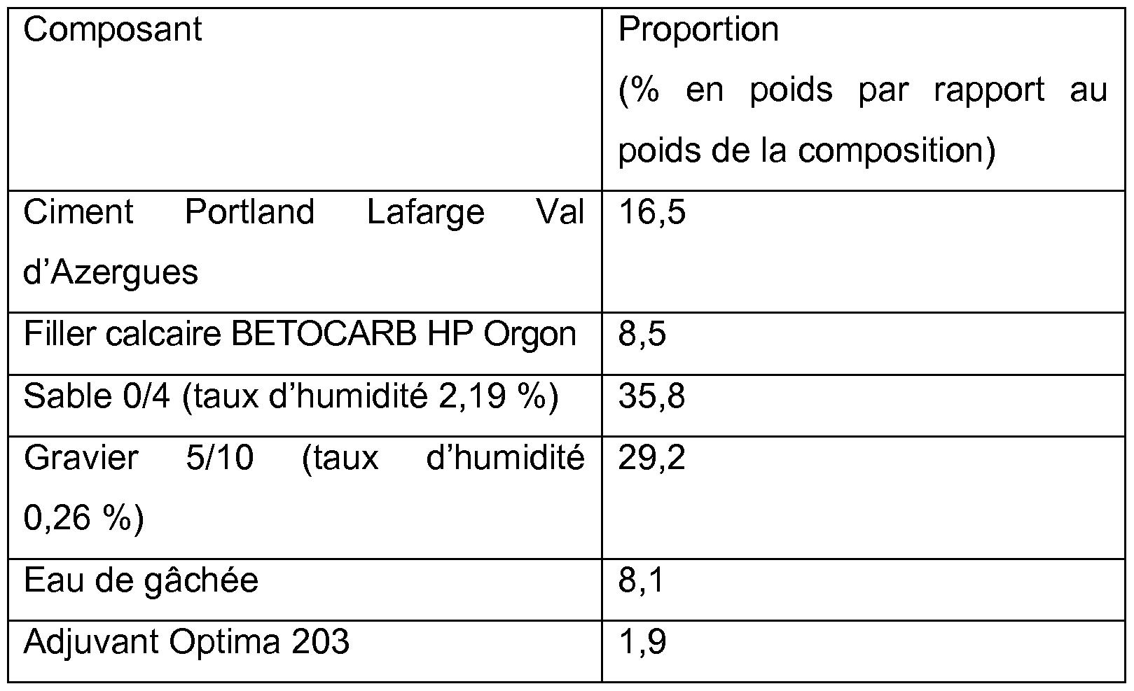brevet ep2488279a1 utilisation d 39 un element a base de beton pour le traitement de gaz et de. Black Bedroom Furniture Sets. Home Design Ideas