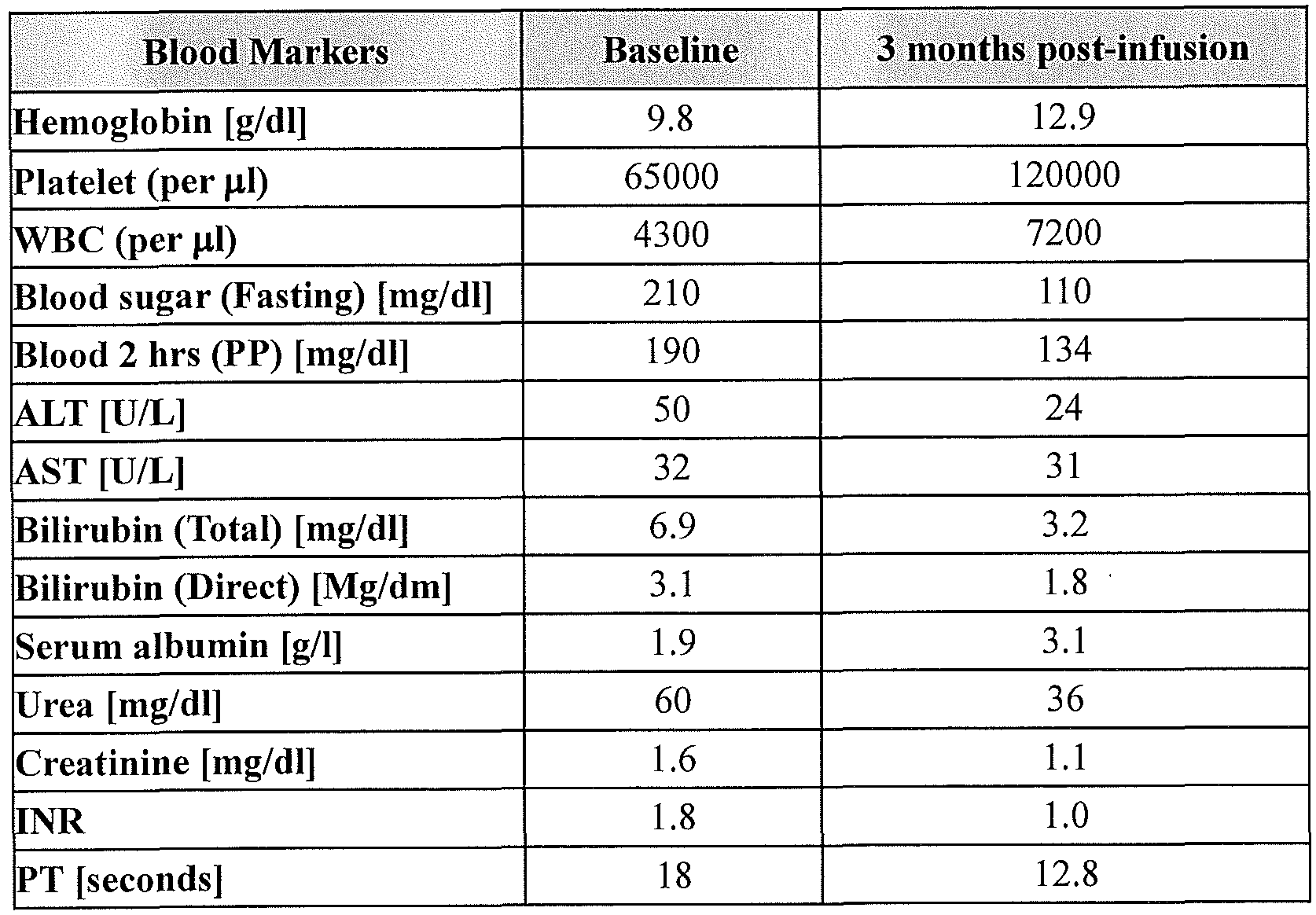 normal pt inr lab values blood thinners