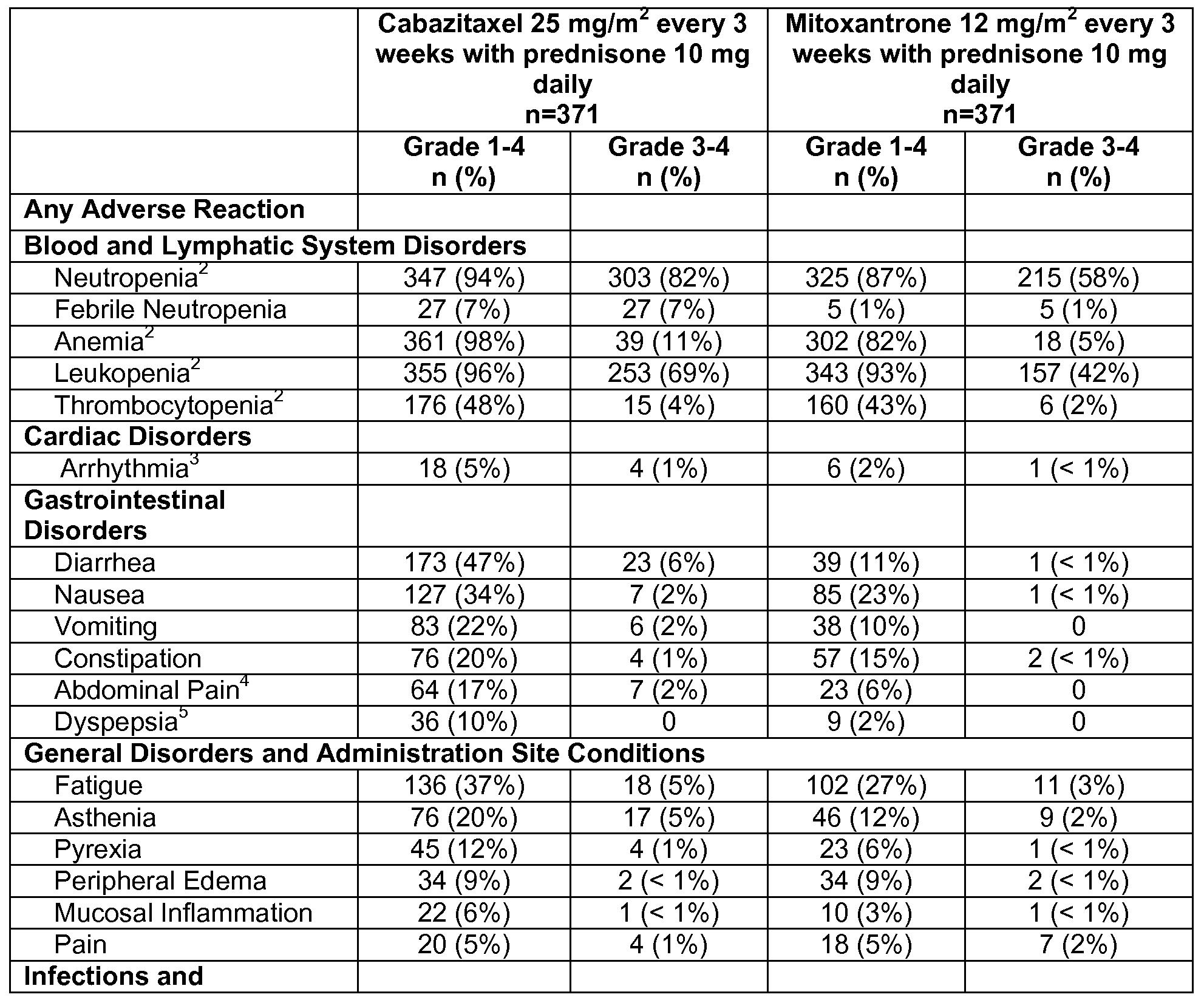prednisone and bladder irritation