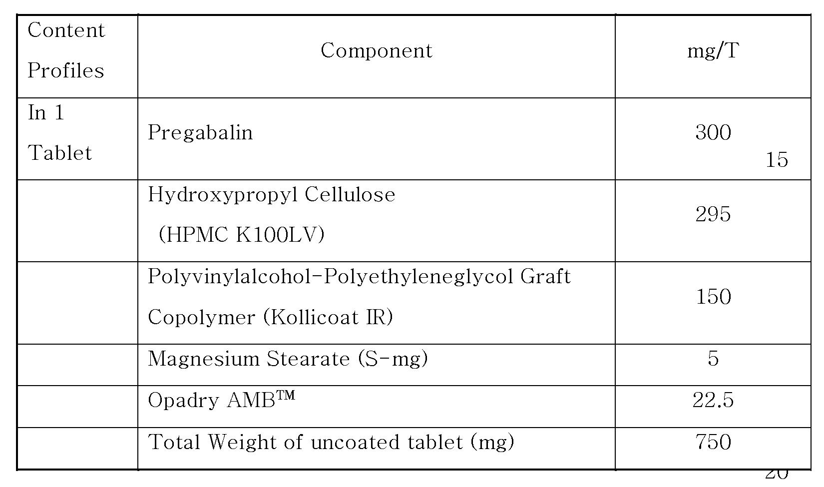 pregabalin 75 mg sustained release formulation