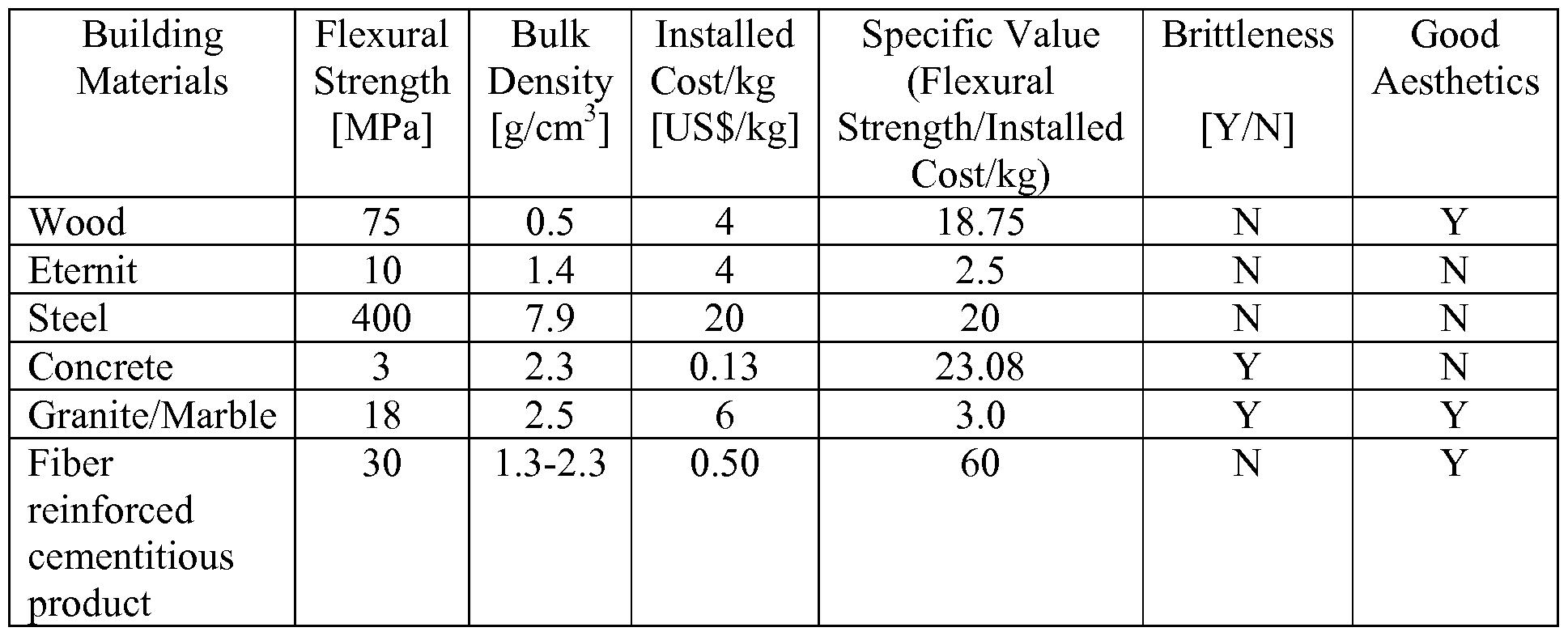 balsa wood strength properties