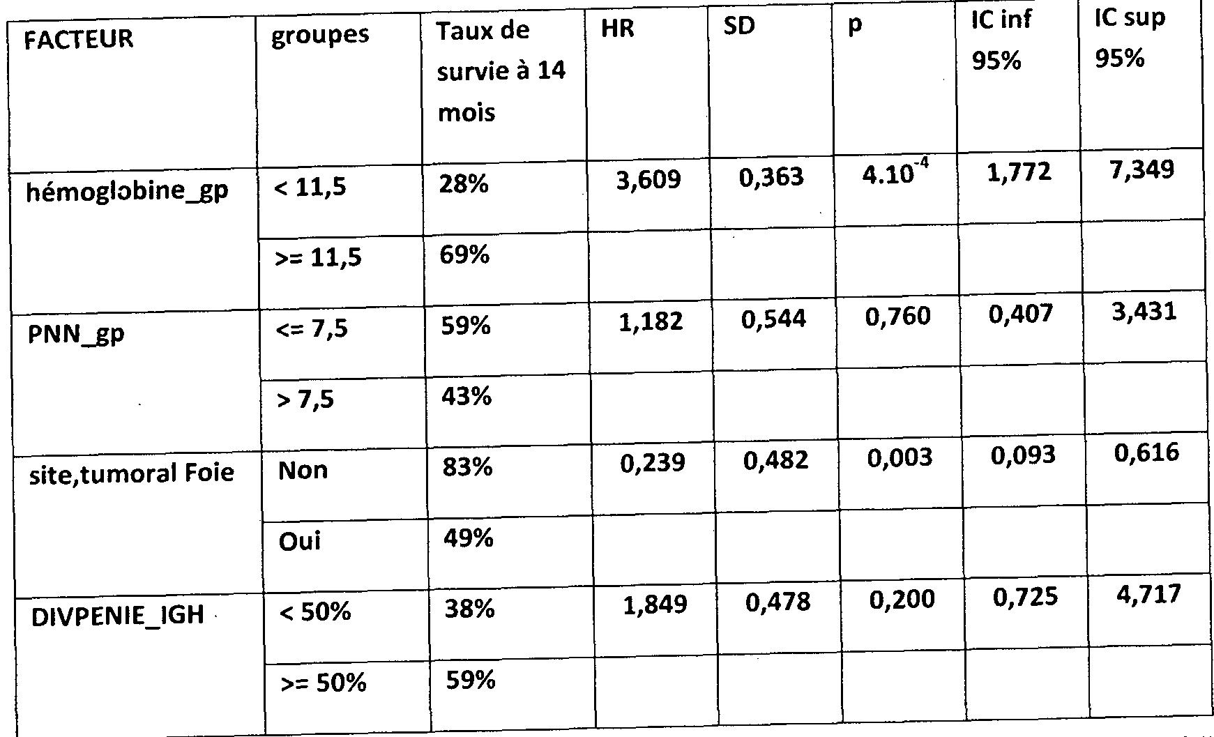 Patent ep2510119a1 utilisation de la diversite for Fonction combinatoire