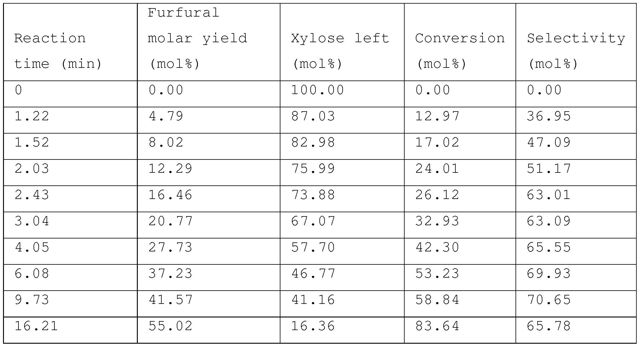 Xylose To Furfural 5 wt  xylose  plug flow