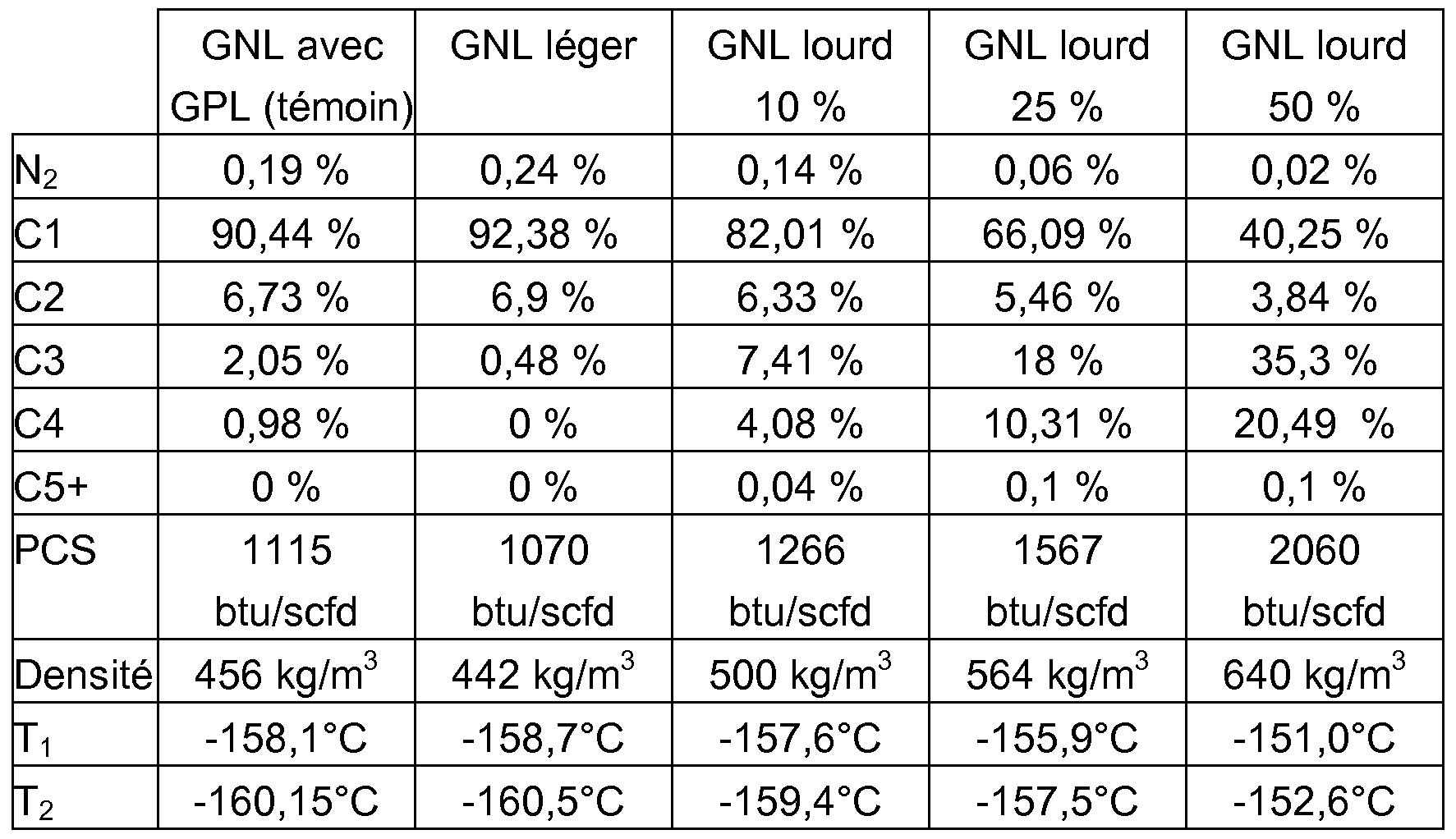 ep2513267a1 procede de production de gaz naturel liquefie ayant un pouvoir calorifique. Black Bedroom Furniture Sets. Home Design Ideas